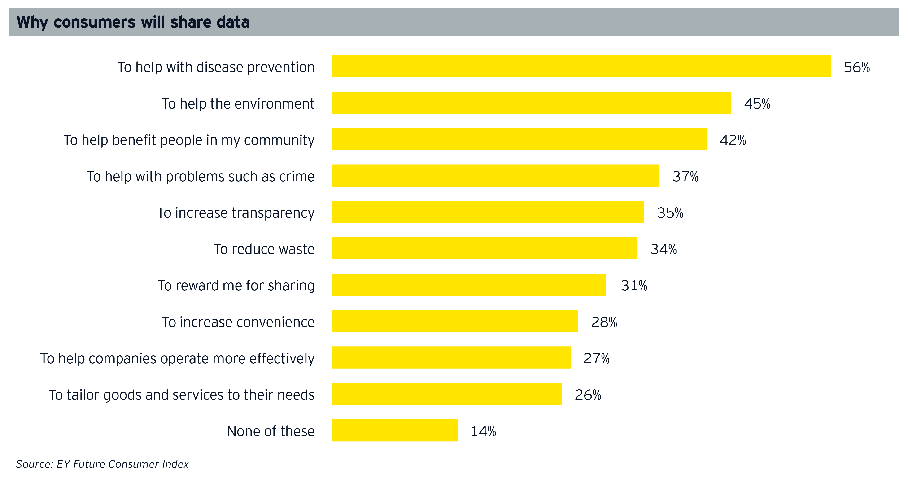 Why consumers will share data