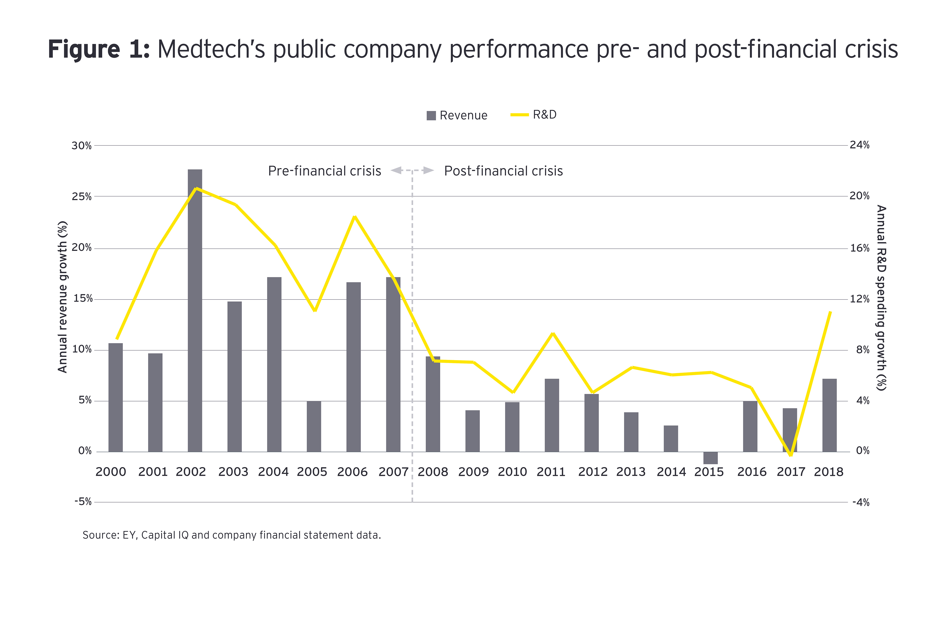 Medtech's 2019 commercial performance in context