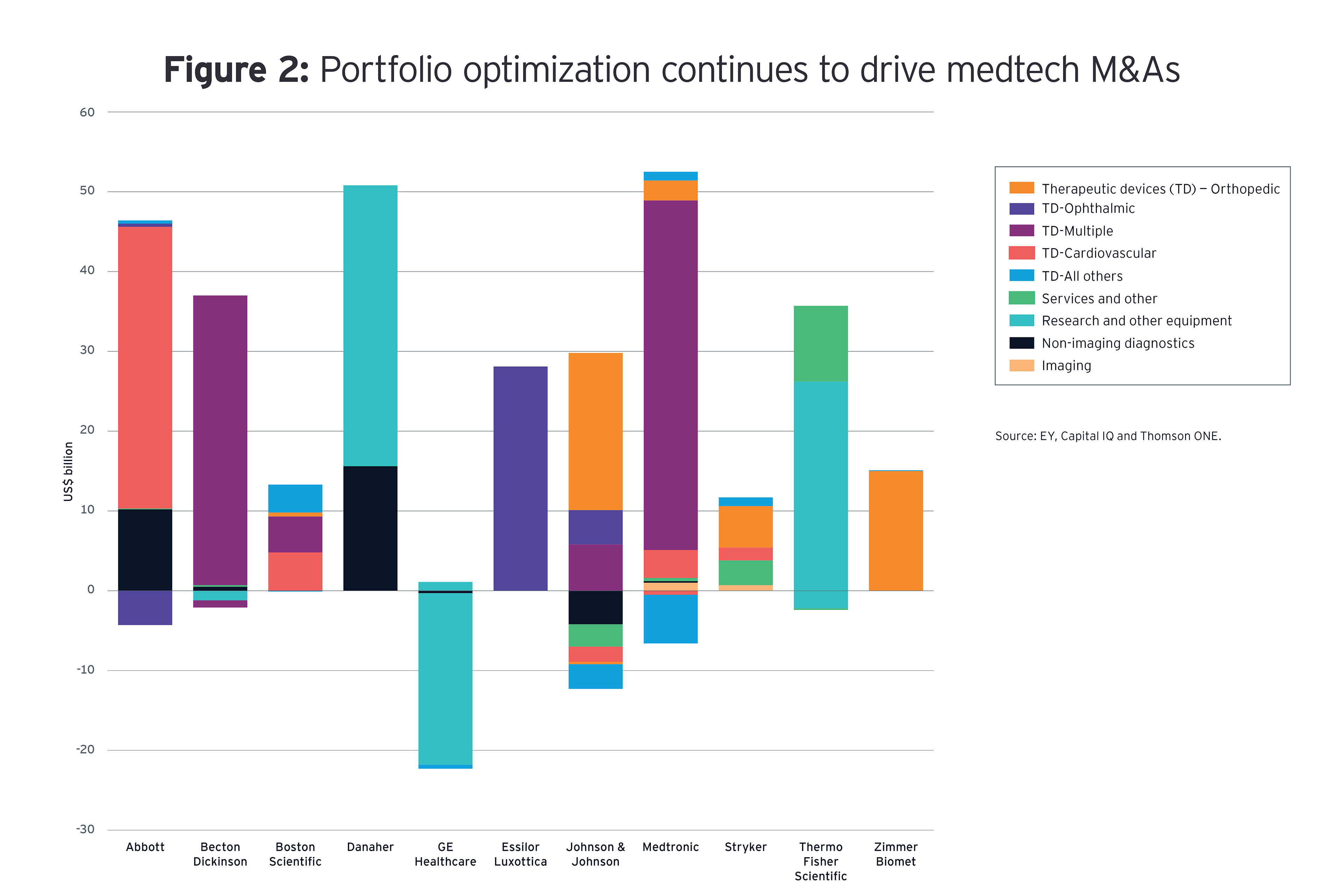 Figure 2. Medtechs have focused M&A on optimizing their portfolios