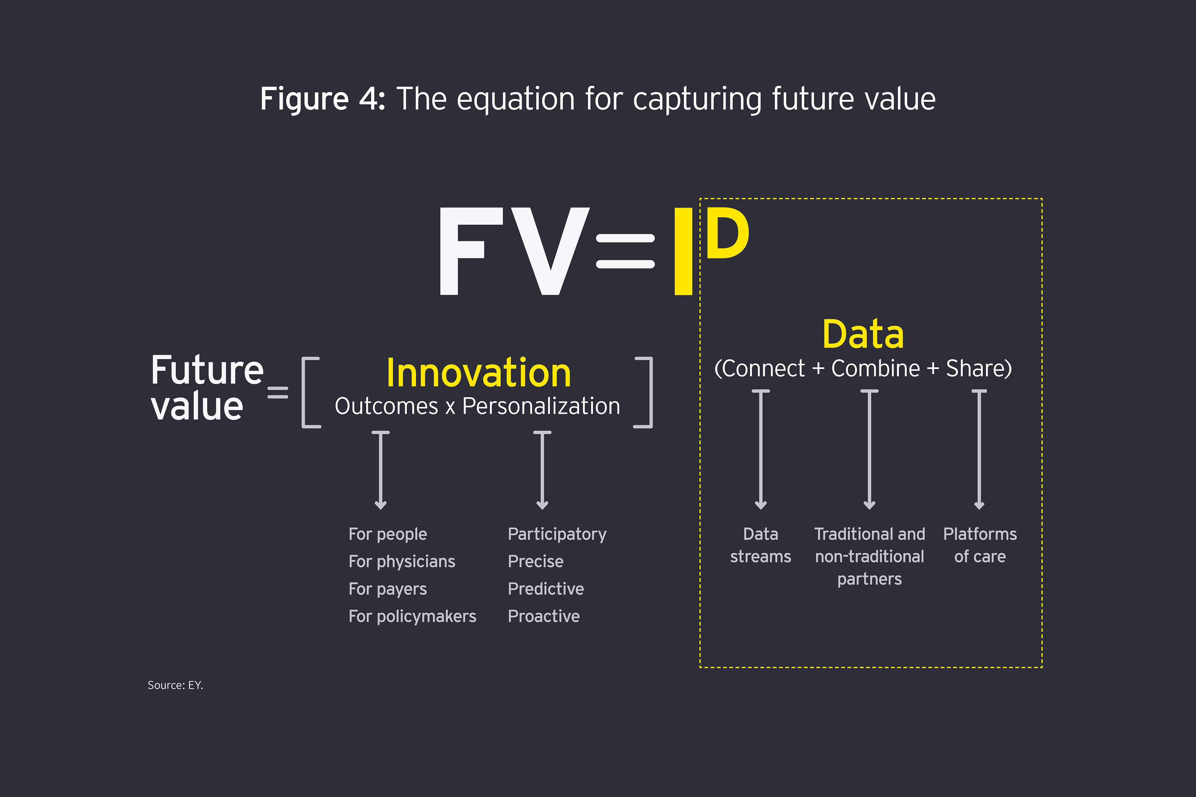 Figure 4. How future value will be delivered
