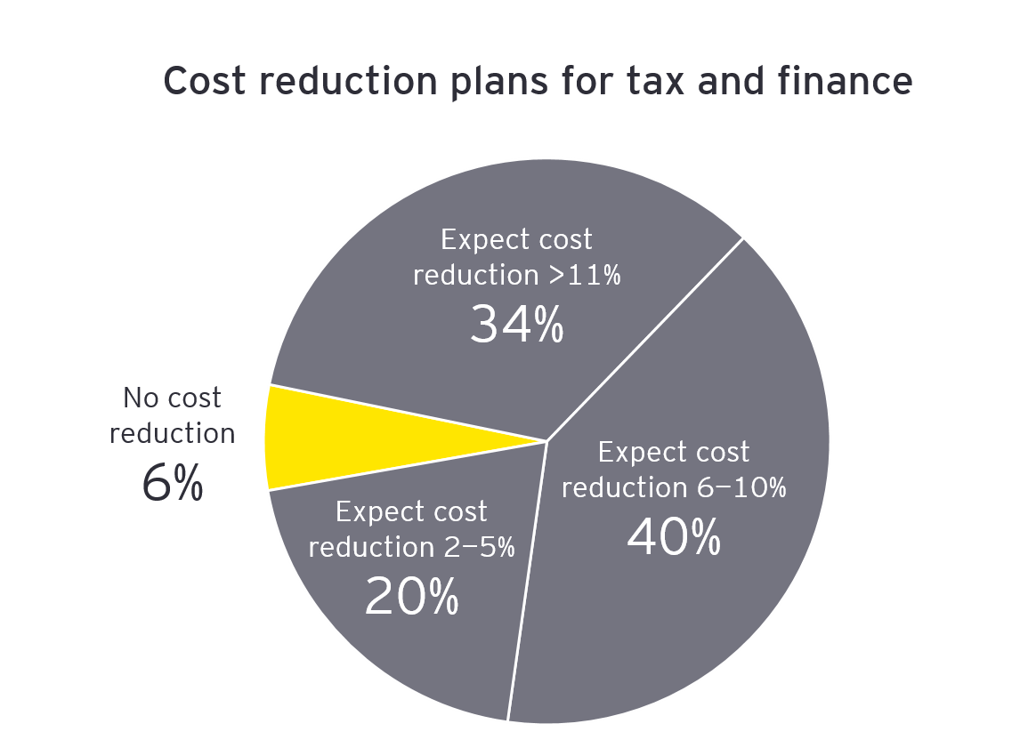 Cost reduction plans for tax and finance