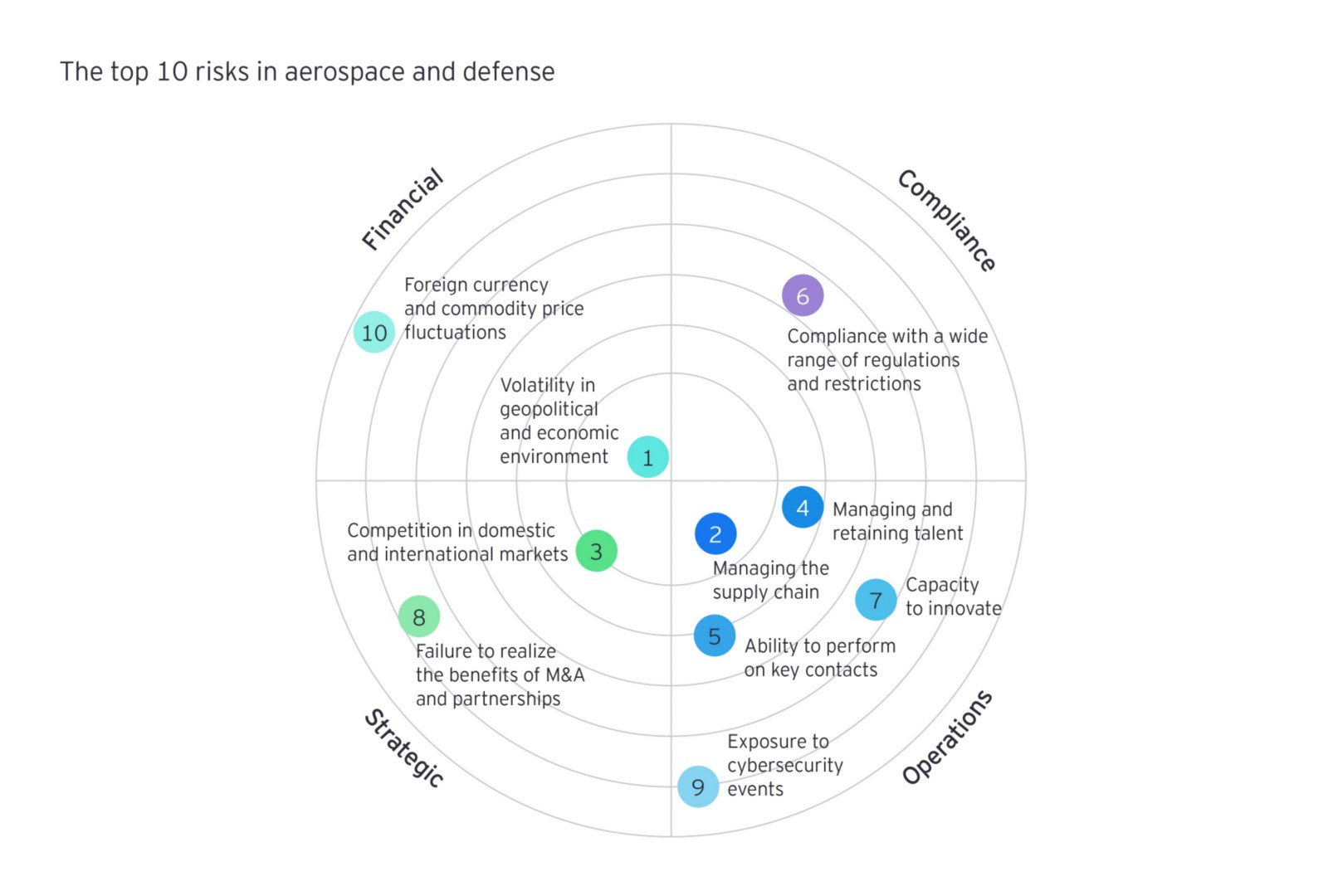 The top 10 risks in aerospace and defense info graph