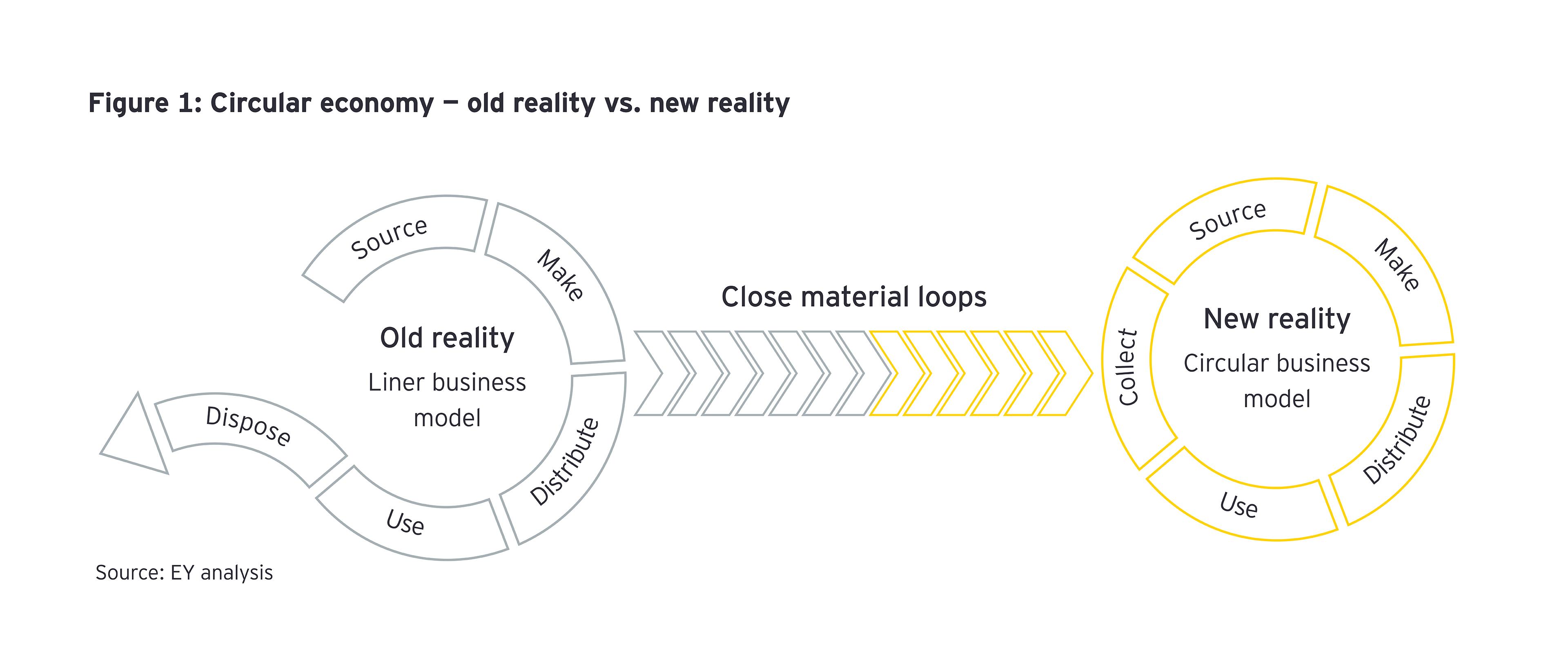 Circular economy - old reality vs new reality