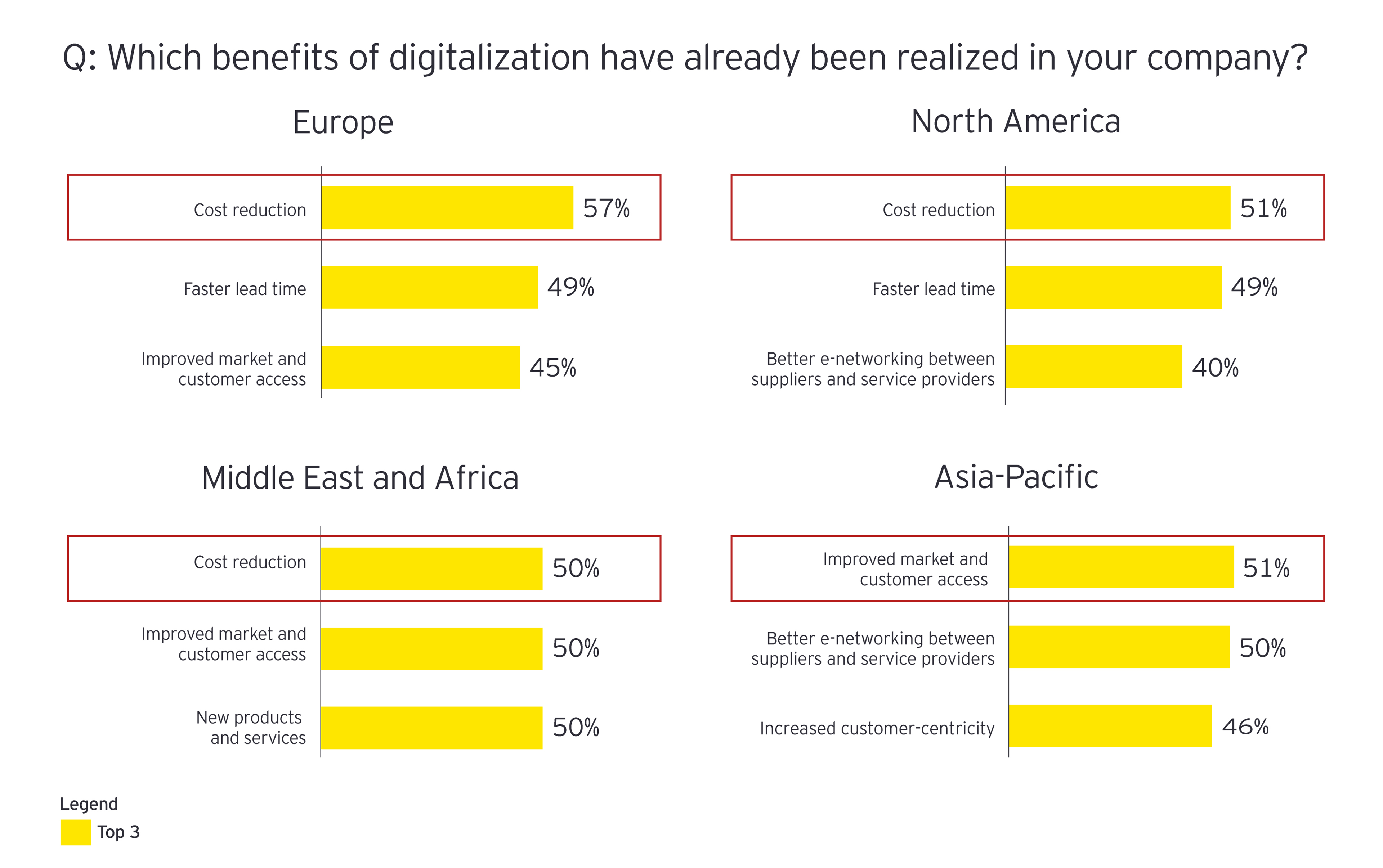 Which benefits of digitalization have already been realized in your company?