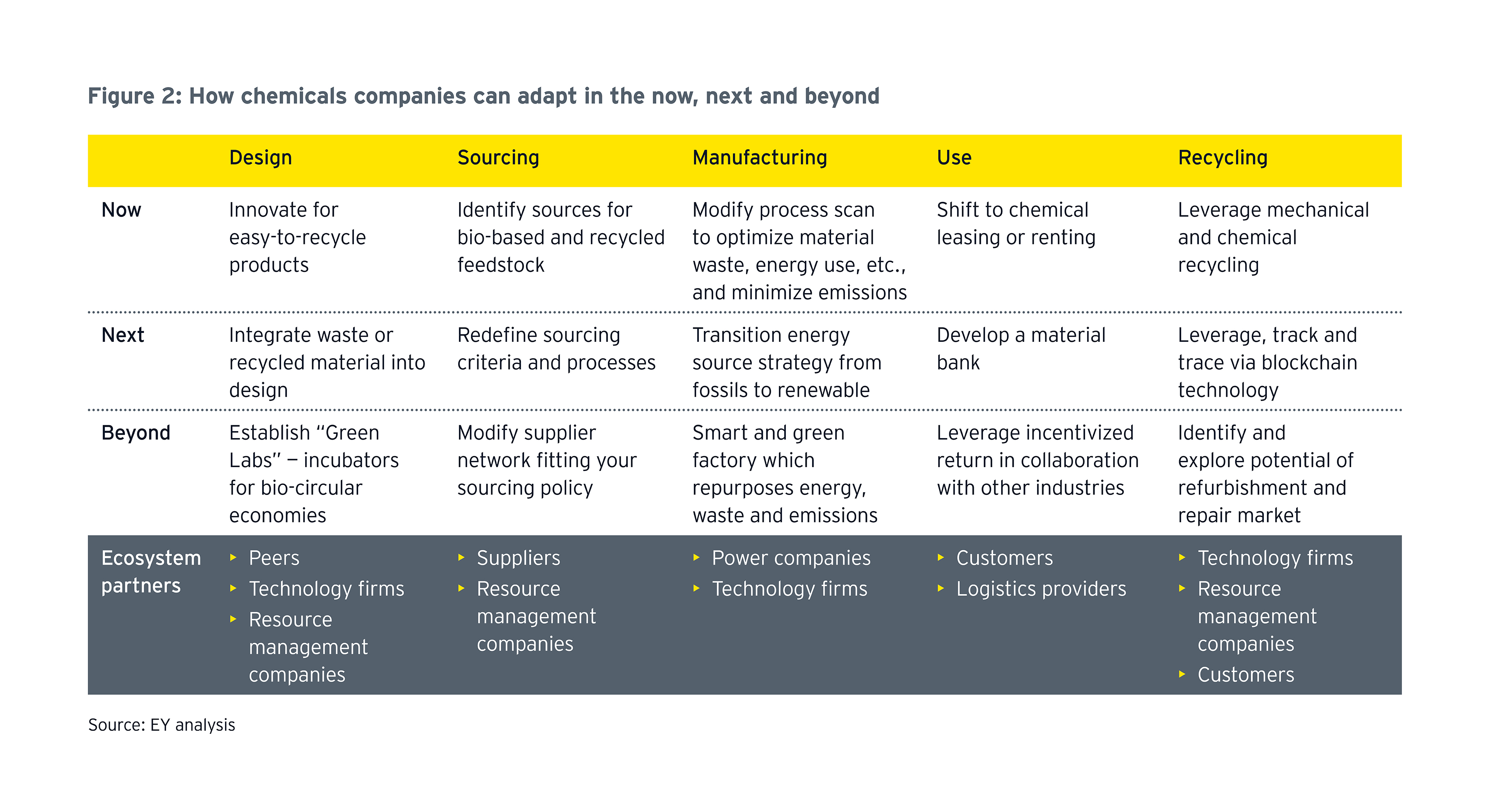 How chemicals companies can adapt in the now, next and beyond