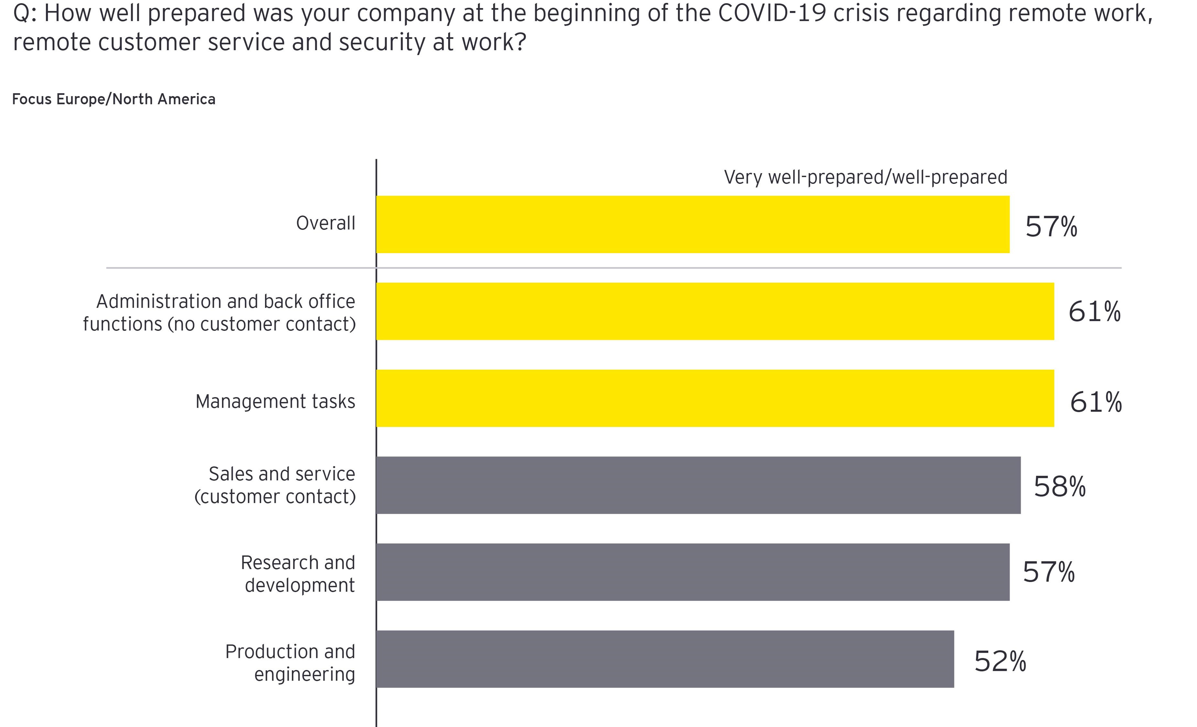 How well prepared was your company at the beginning of COVID-19 crisis regarding remote work