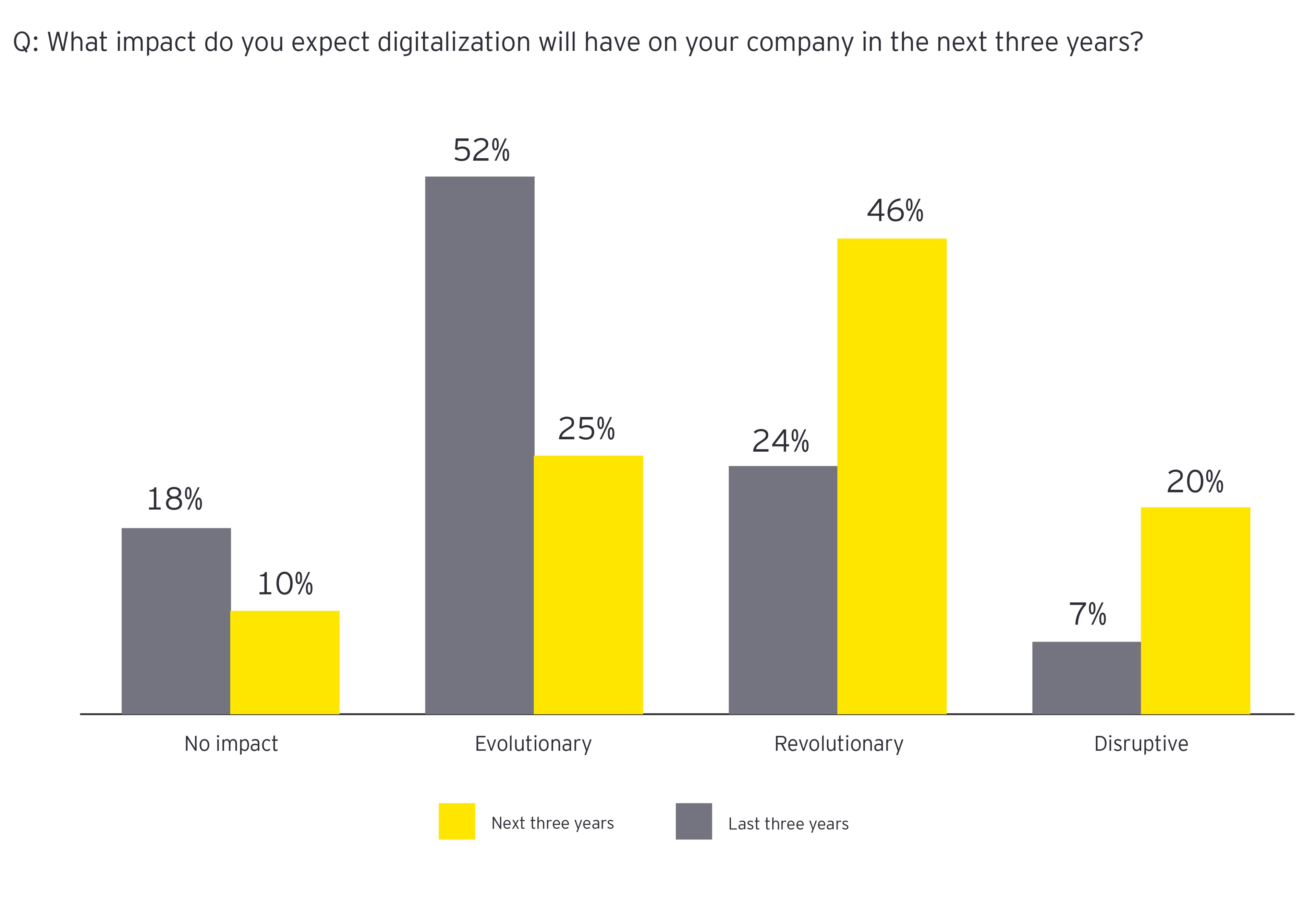 What impact do you expect digitalization will have on your company in the next 3 years