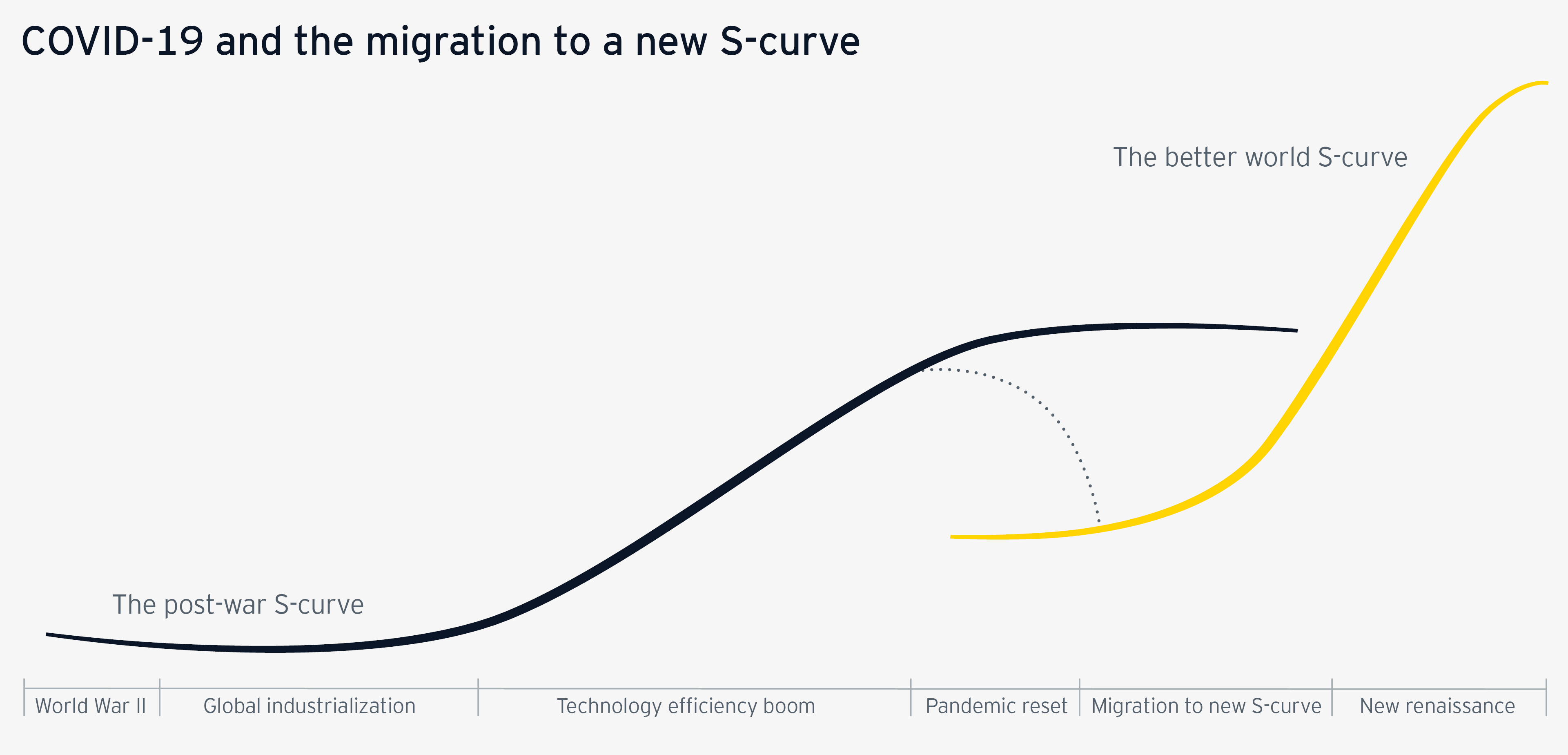 Covid-19 and the migration to a new s-curve