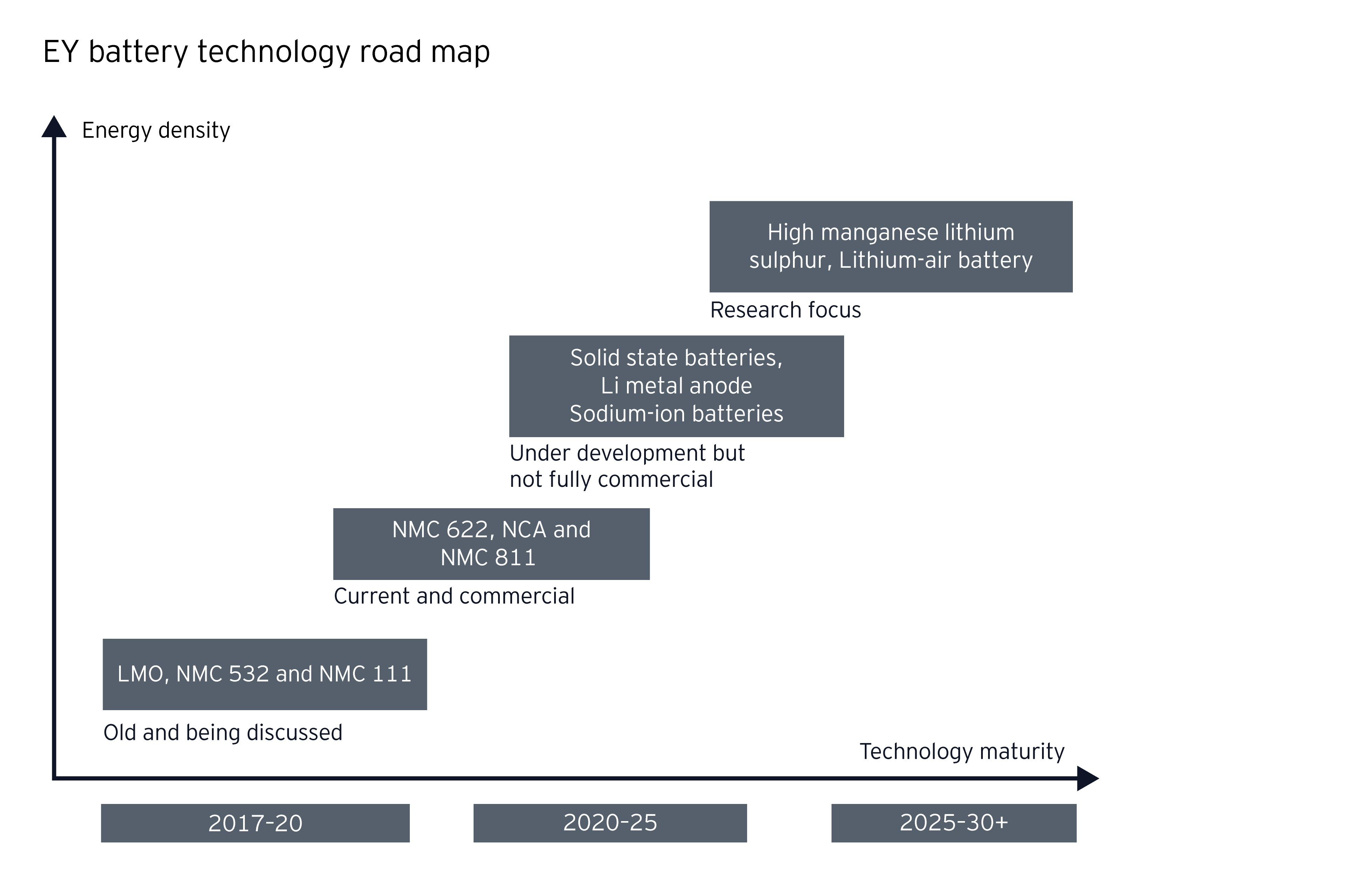 EY battery technology road map
