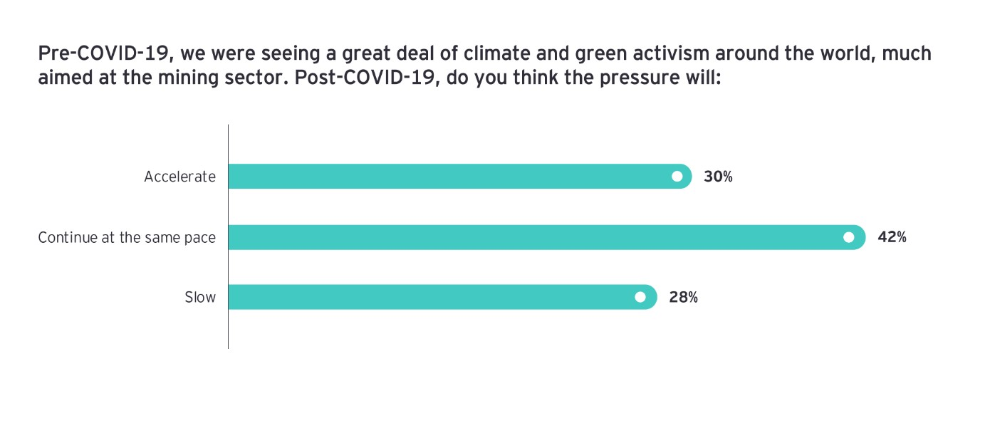 El clima y el activismo verde