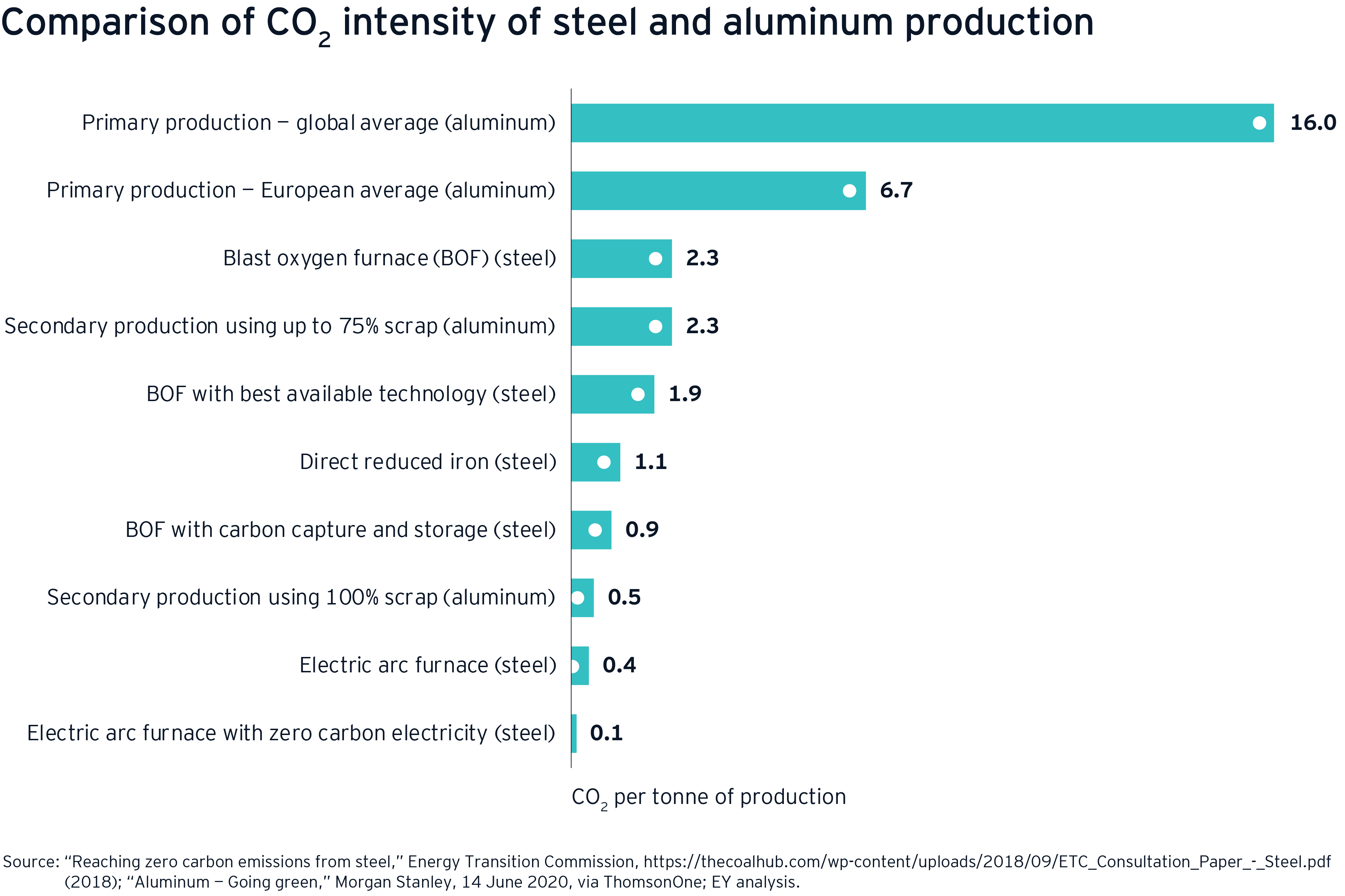 Comparison of CO2 intensity of steel and aluminum production
