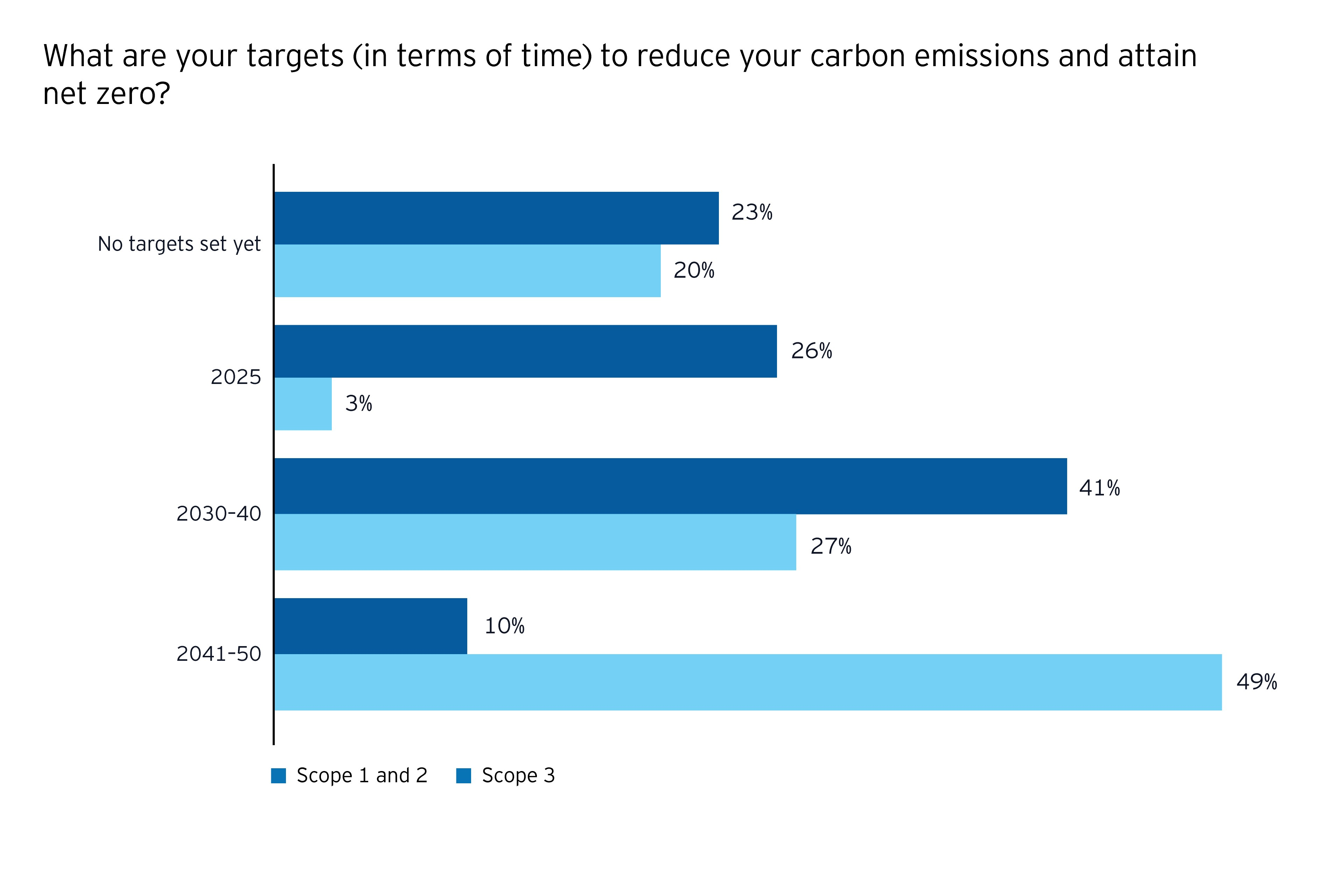 Decarbonization infographic