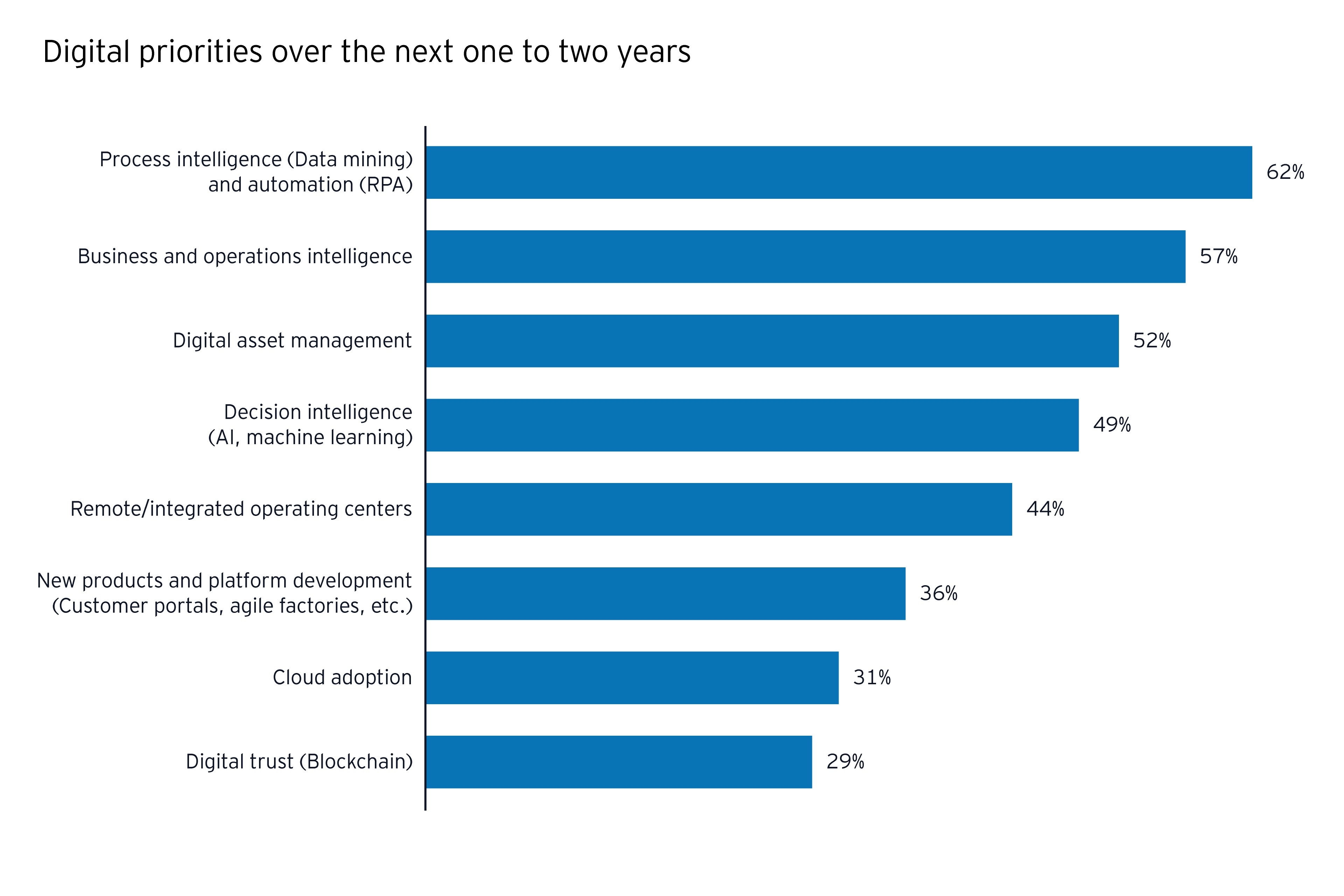 Digital priorities over the next one to two years