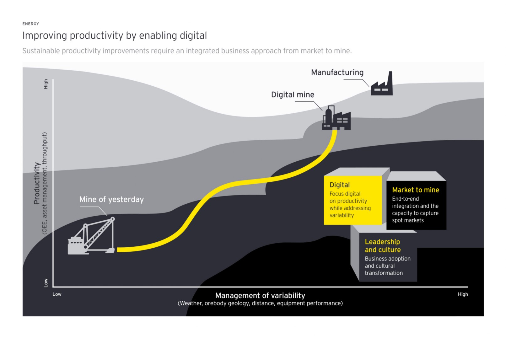 enabling digital improve mining and metals productivity