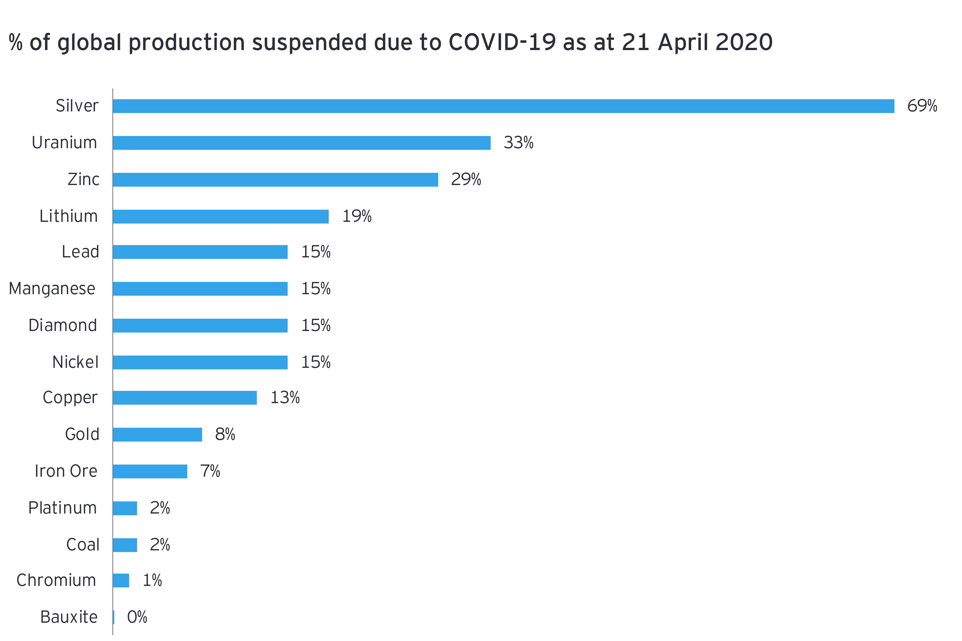 % of Global production suspended due to covid-19 as at 21 april 2020