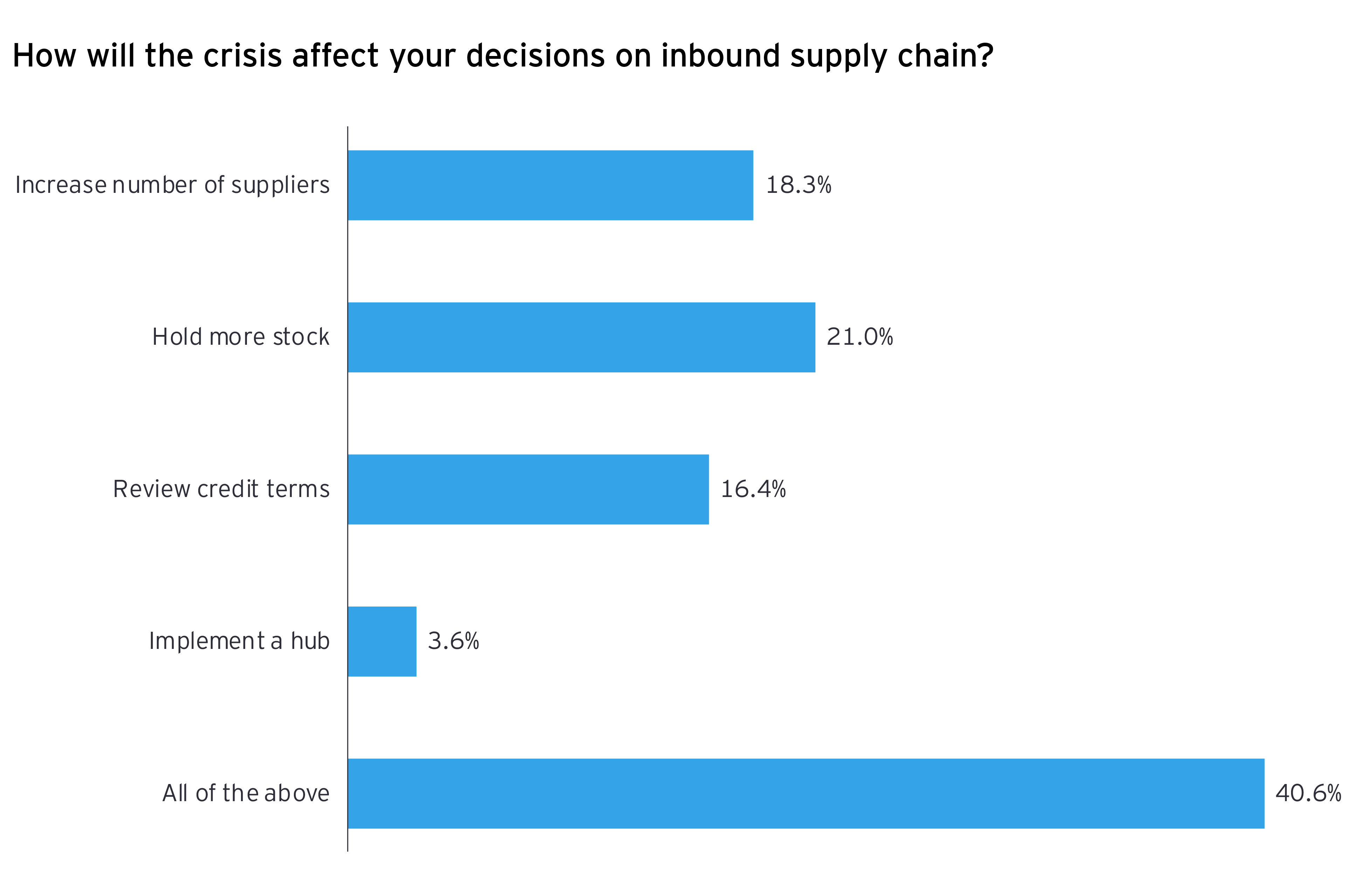 How will the crisis affect your decisions on inbound supply chain