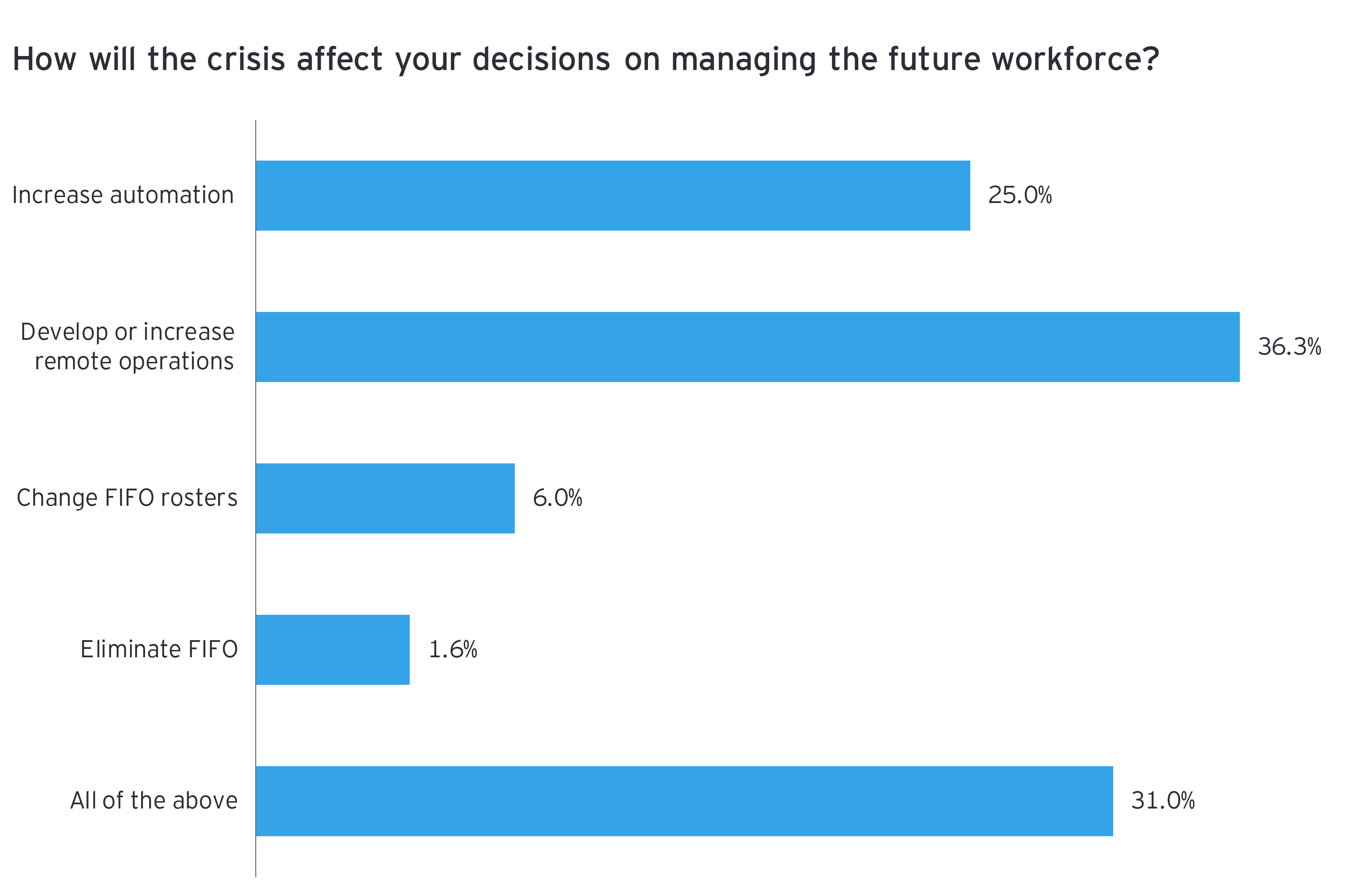 How will the crisis affect your decisions on managing future workforce