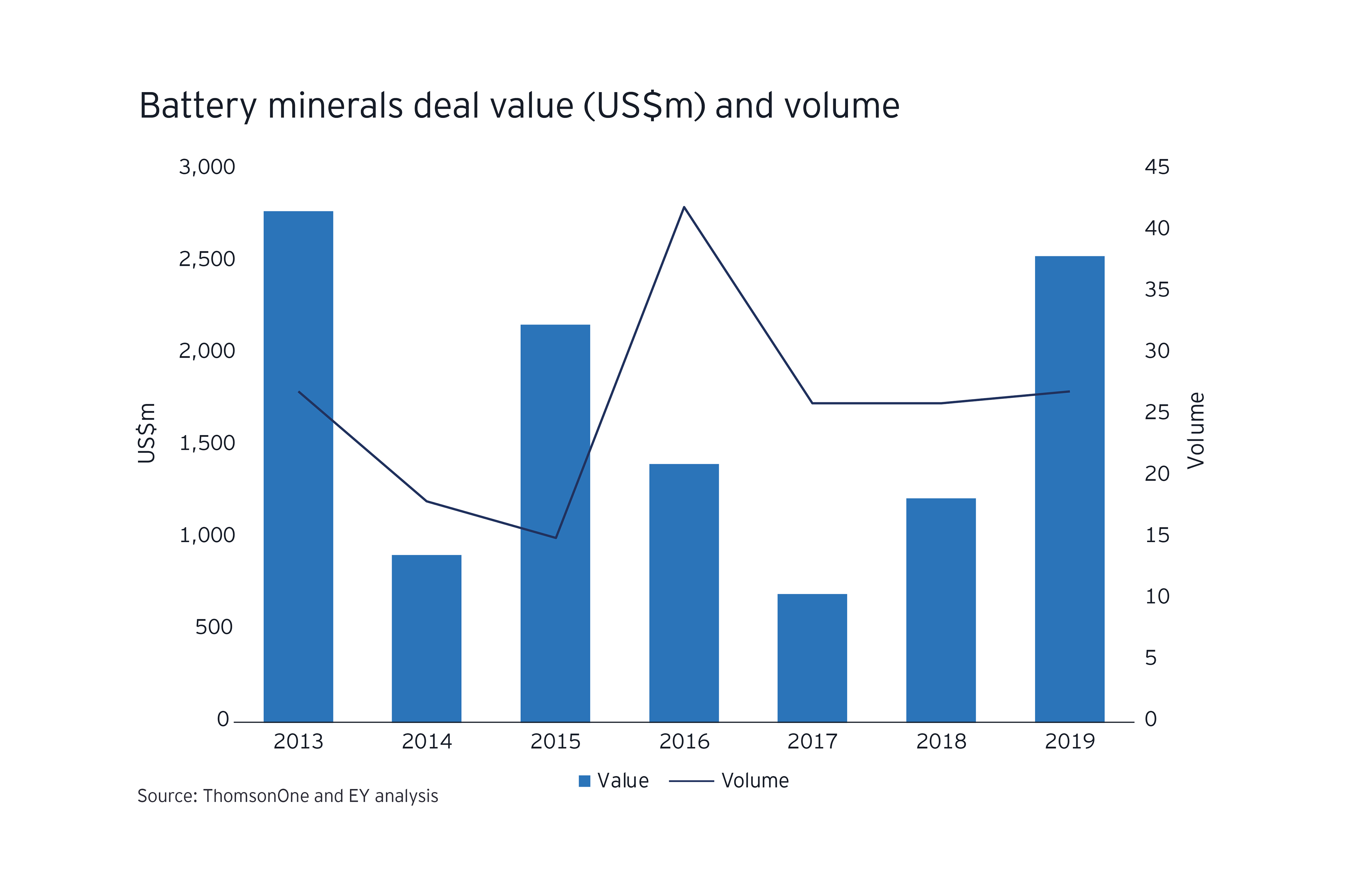 1014736_M&A_Battery minerals deal value (US$m) and volume_3840x2560