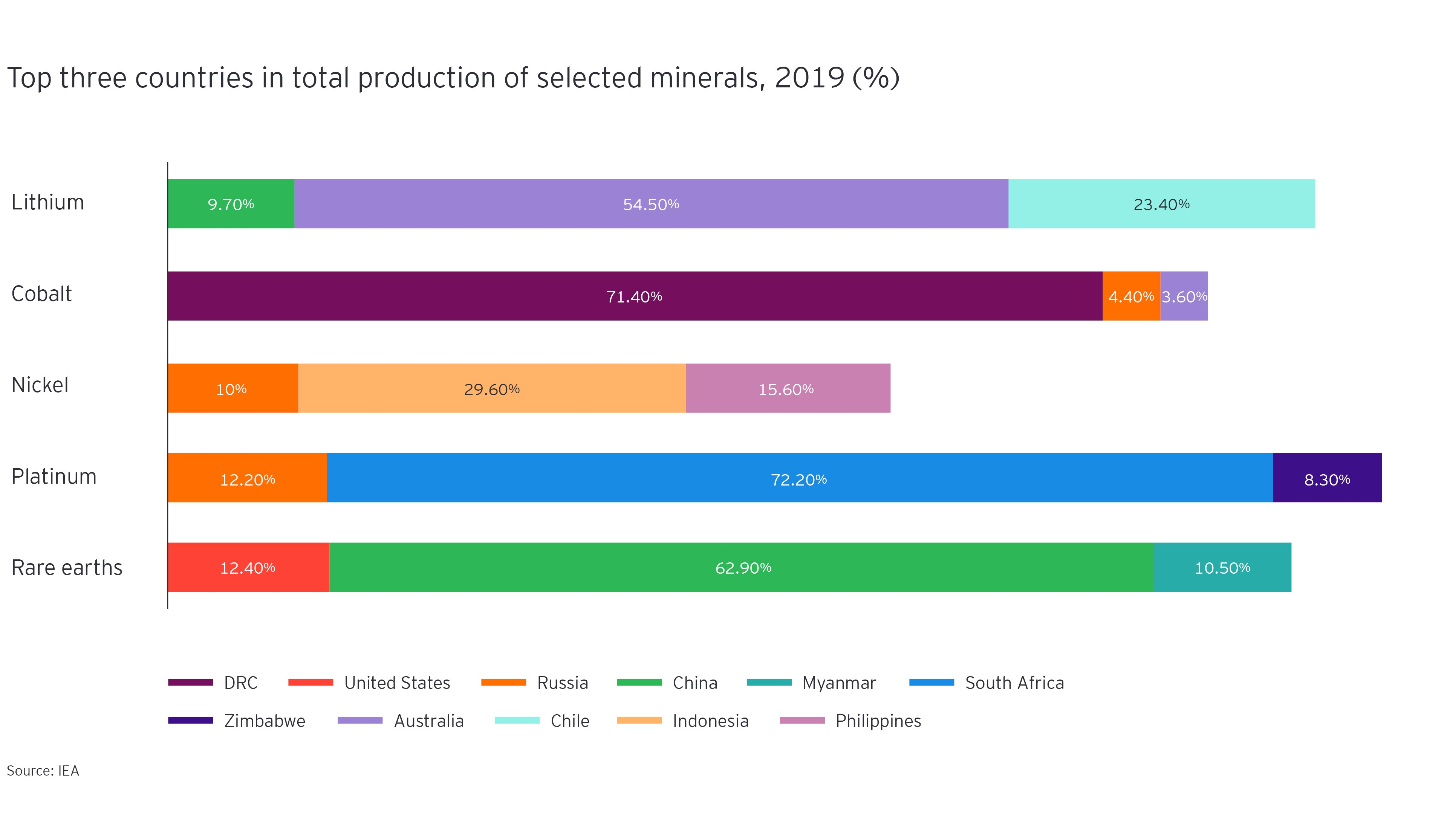 Top three countries in total production of selected minerals, 2019 (%)