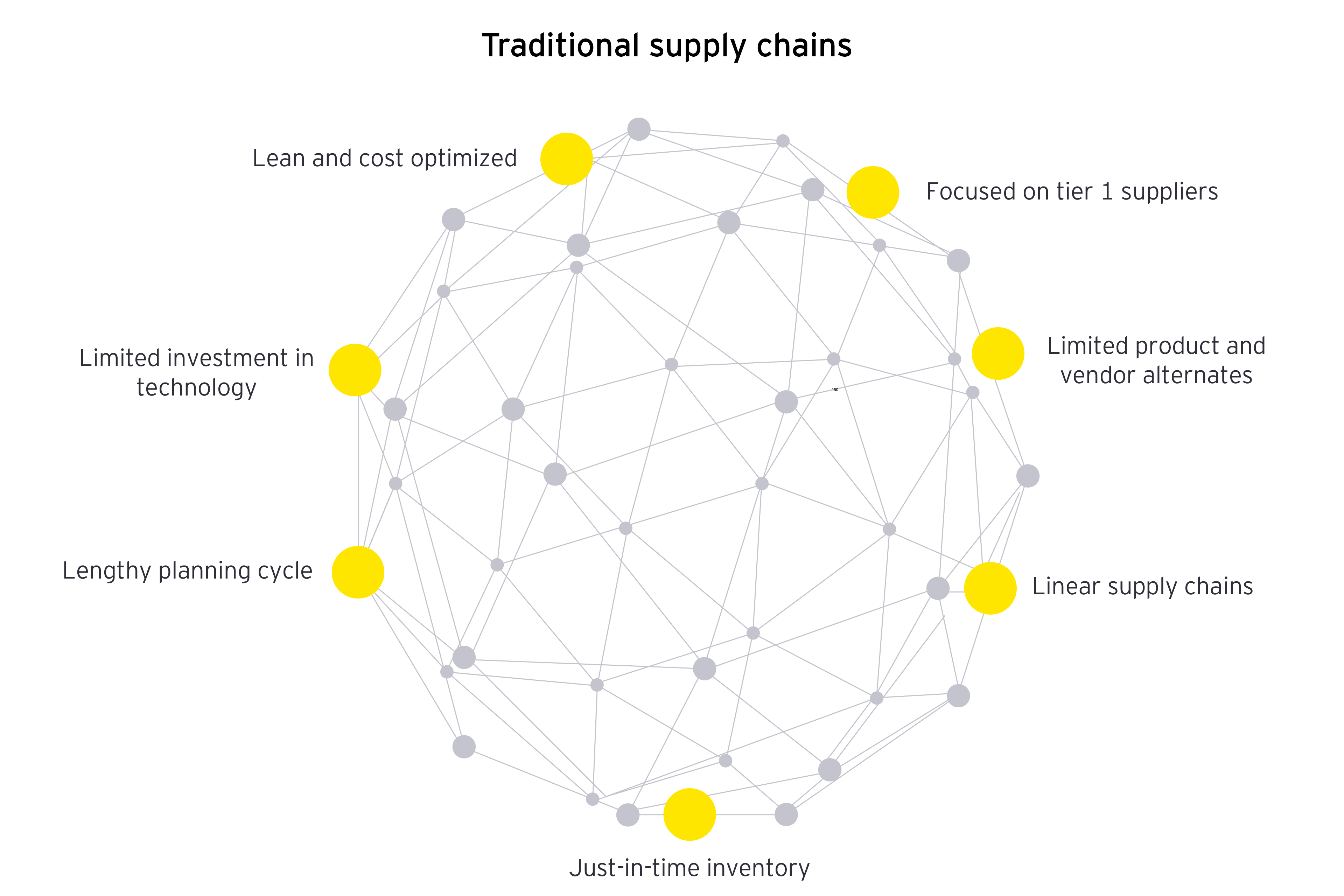 Traditional supply chains