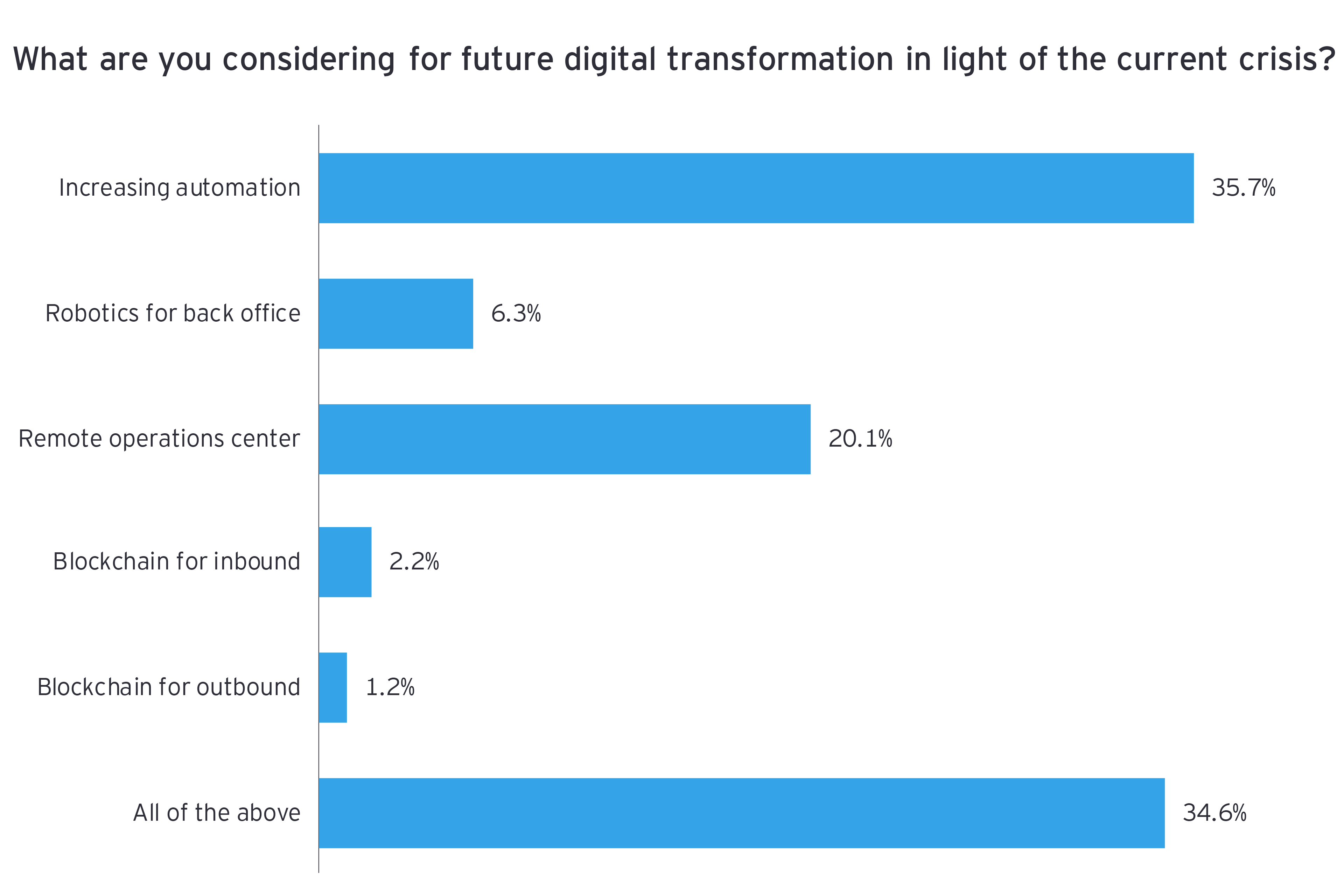 What are you considering for future digital transformation in light of the current crisis