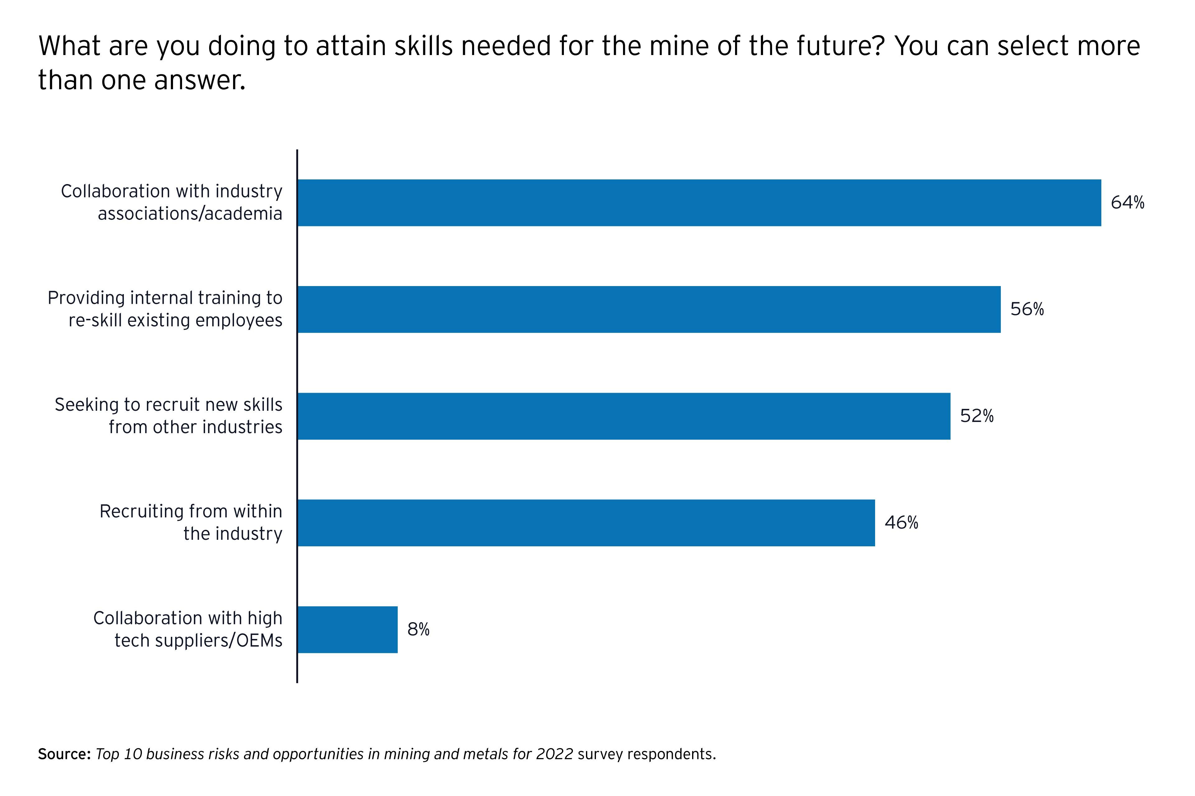 Workforce infographic