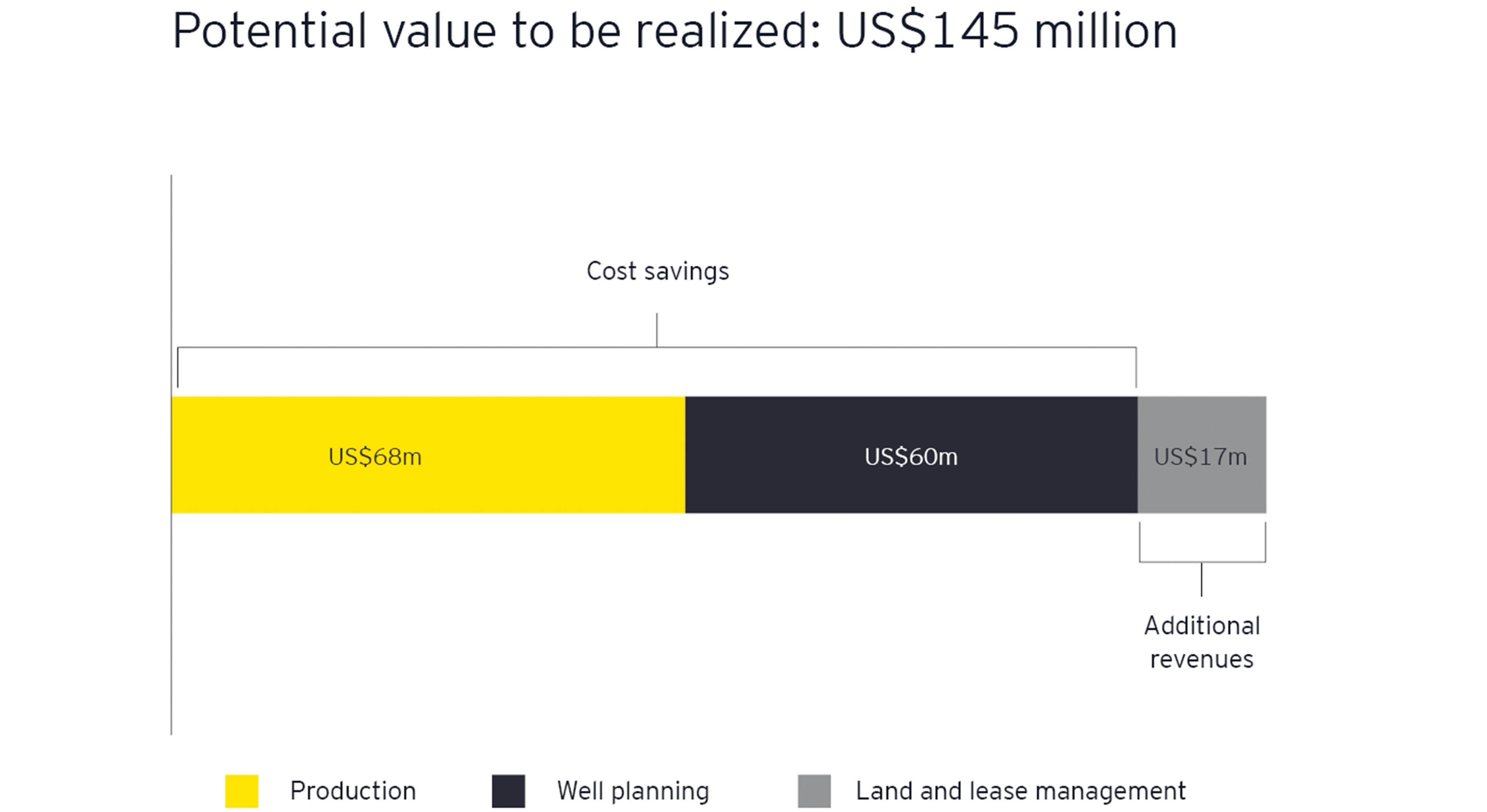 Cost saving graph
