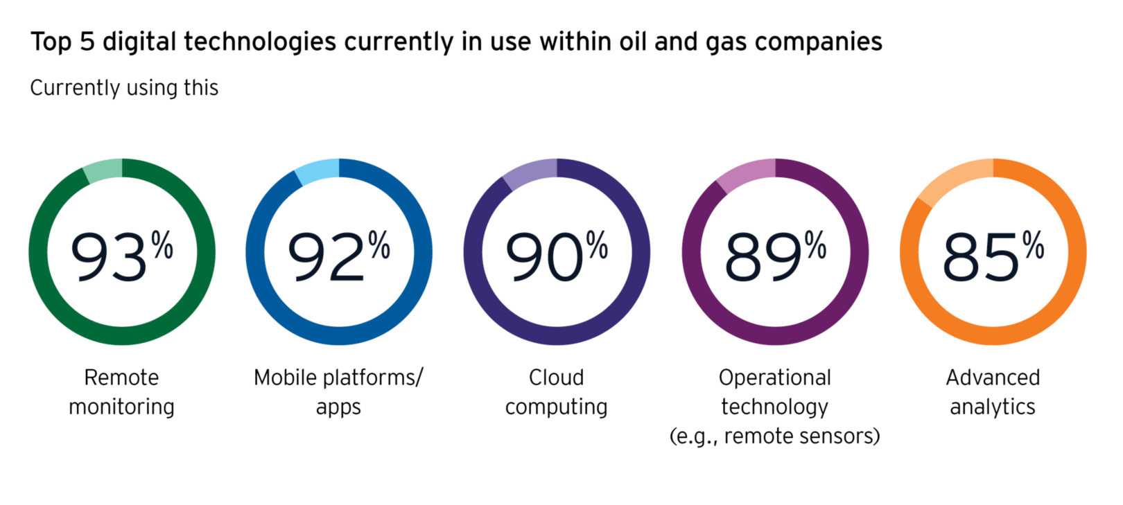 Digital technologies within oil and gas infographic