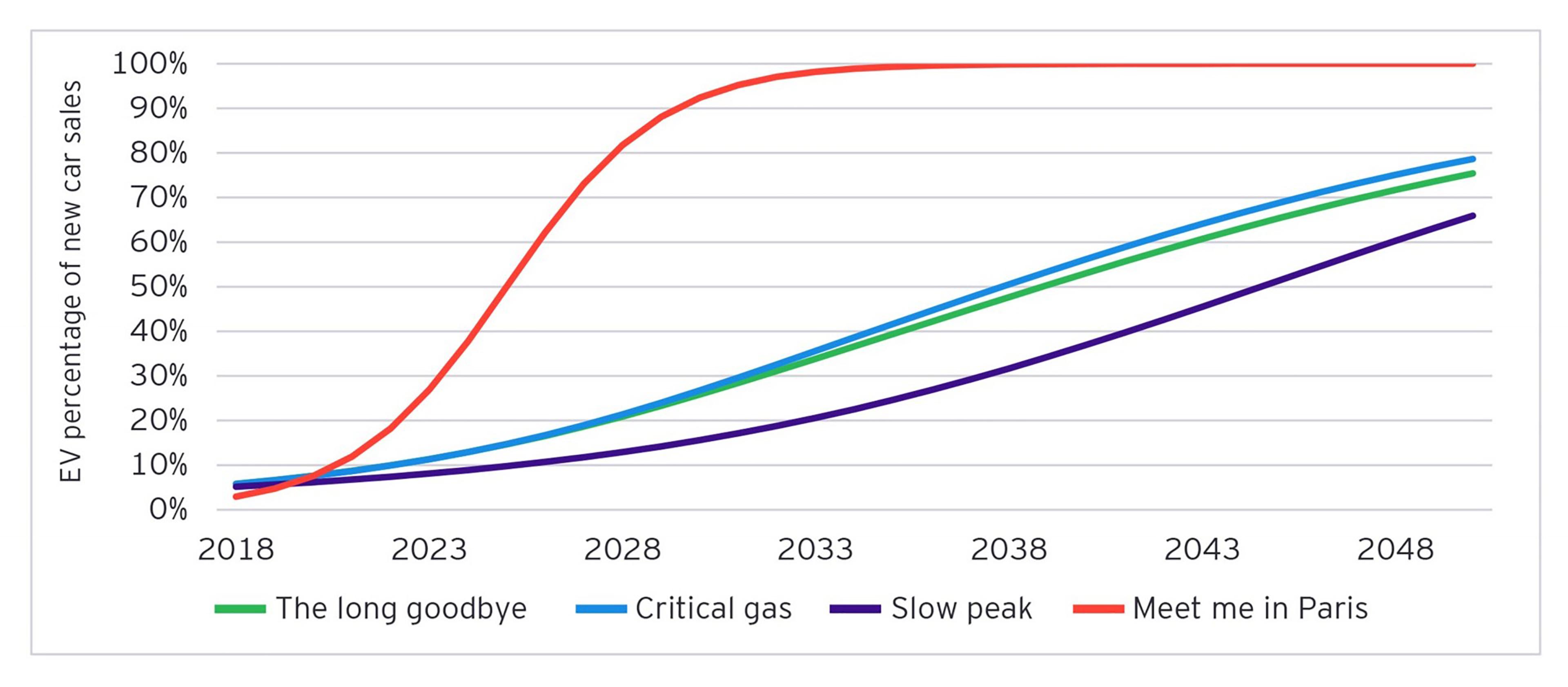 Acceptance of EVs graph