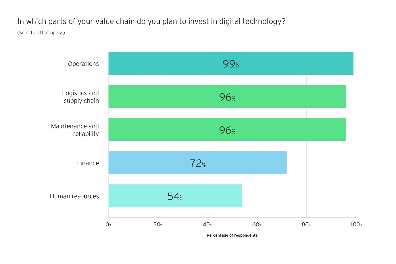 in which parts of your value chain do you plan to invest in digital technology