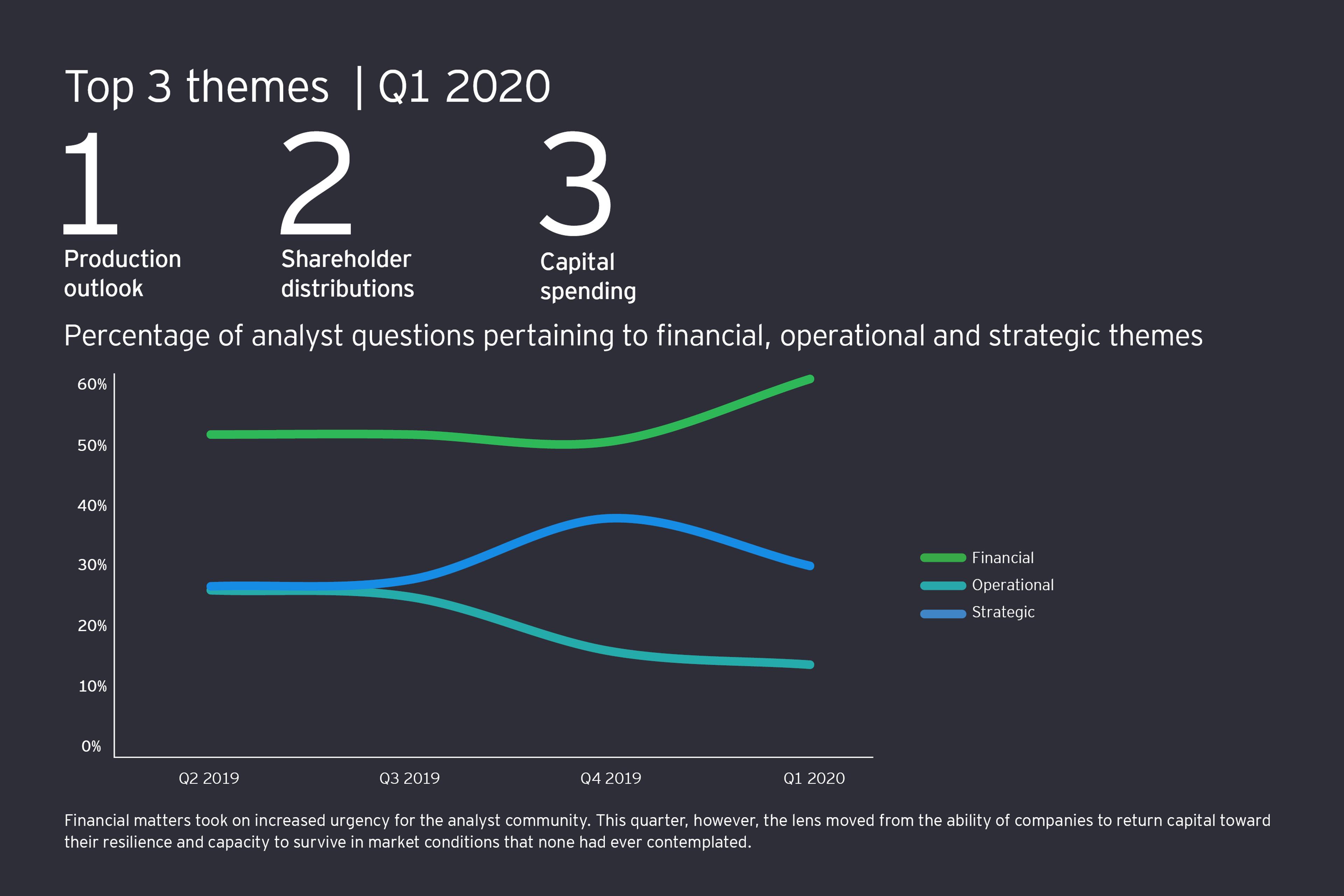 Quarterly analyst trends Q1 2020
