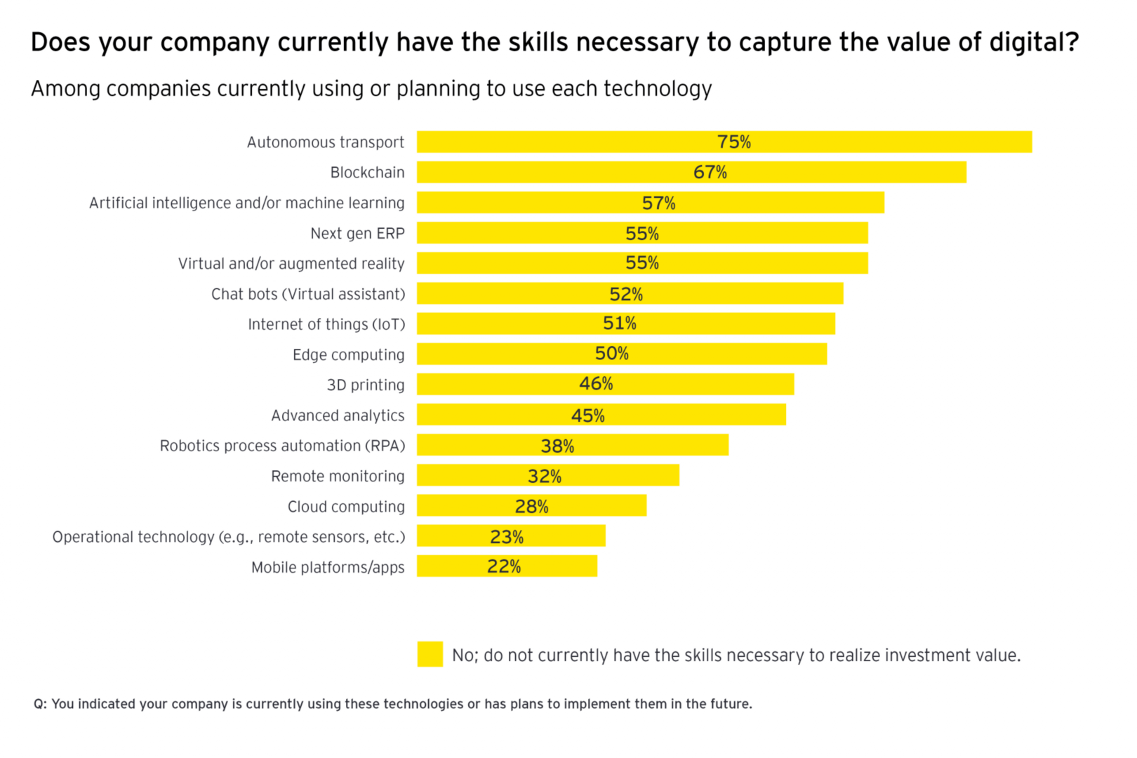 Skills to capture the value of digital