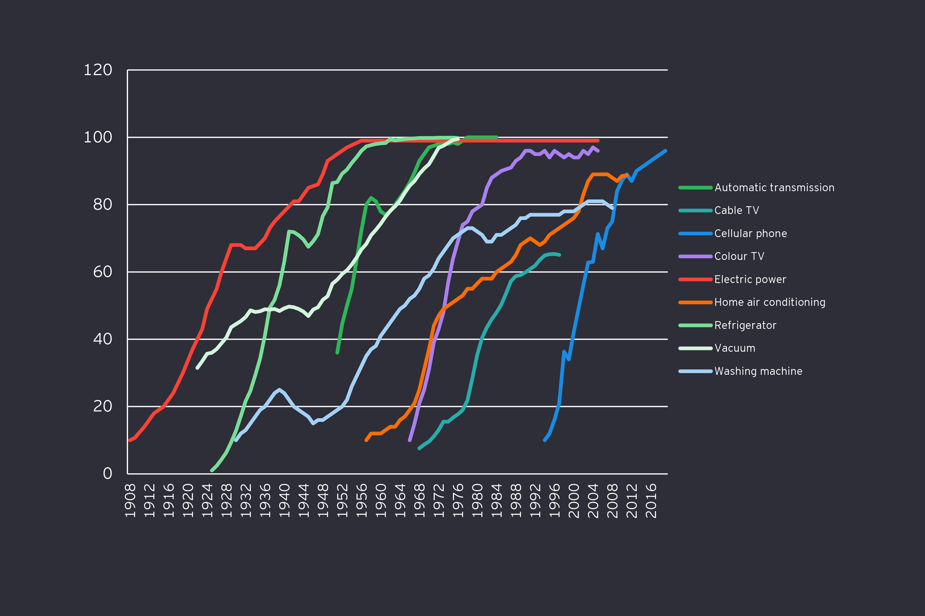Technology adoption graphic