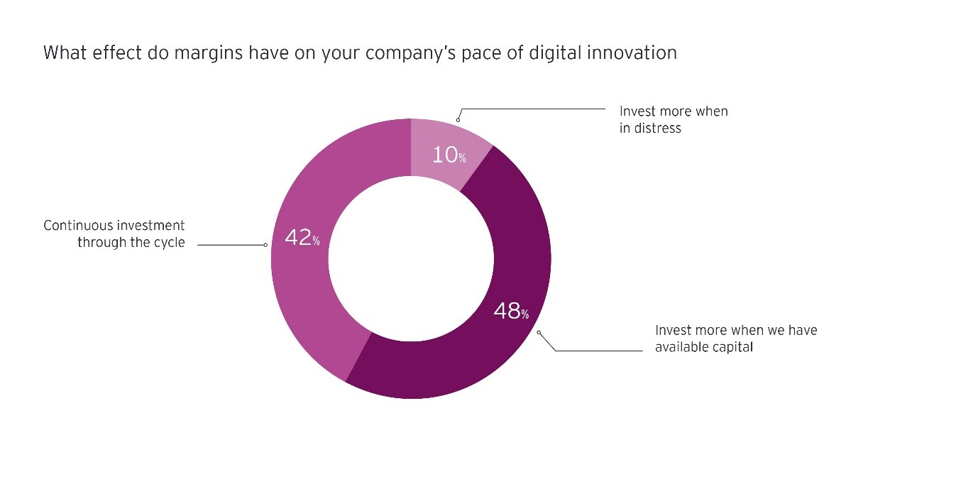 what effect do margins have on you companys pace of digital innovation