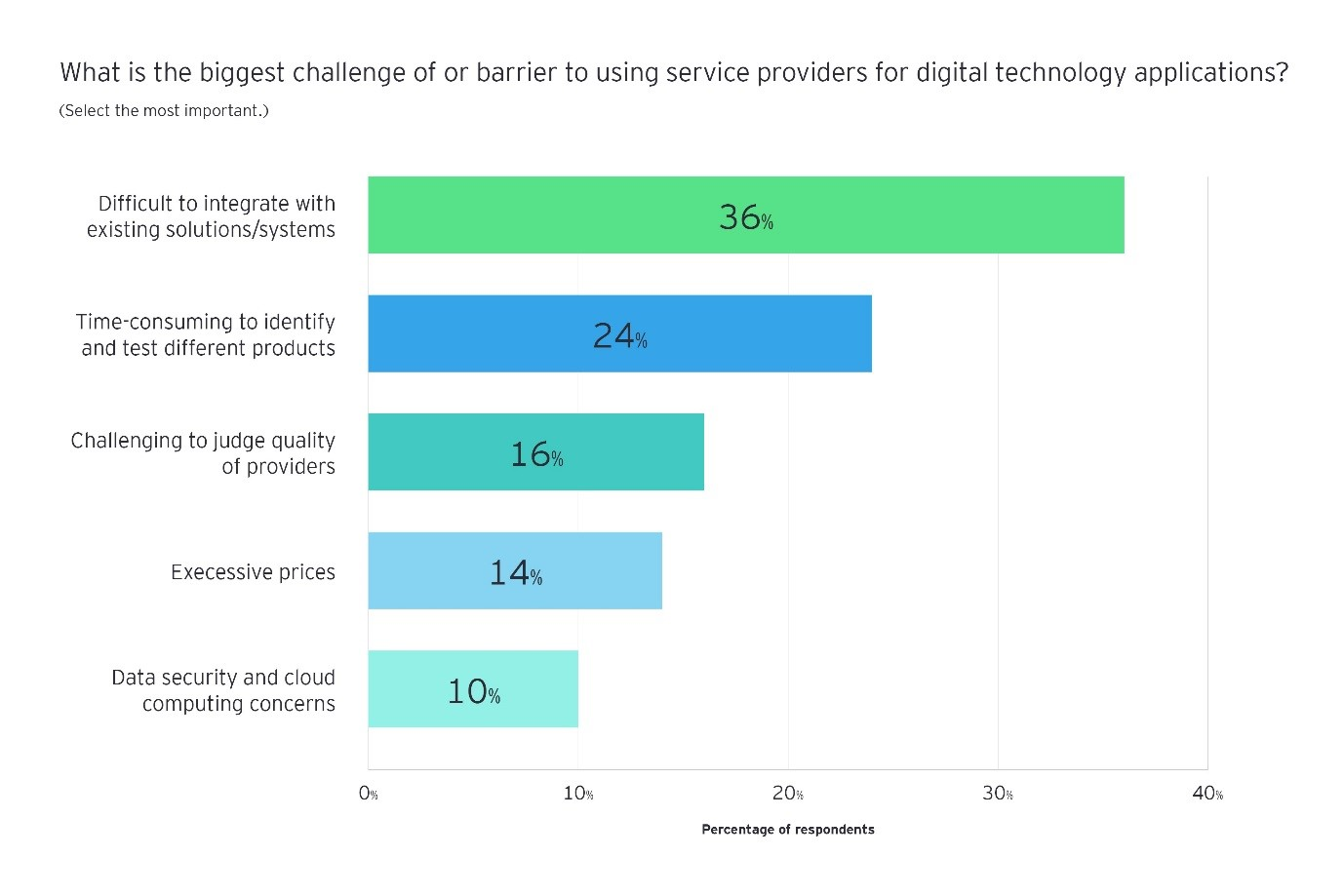 what is the biggest challenge of or barrier to using service providers for digital technology applications