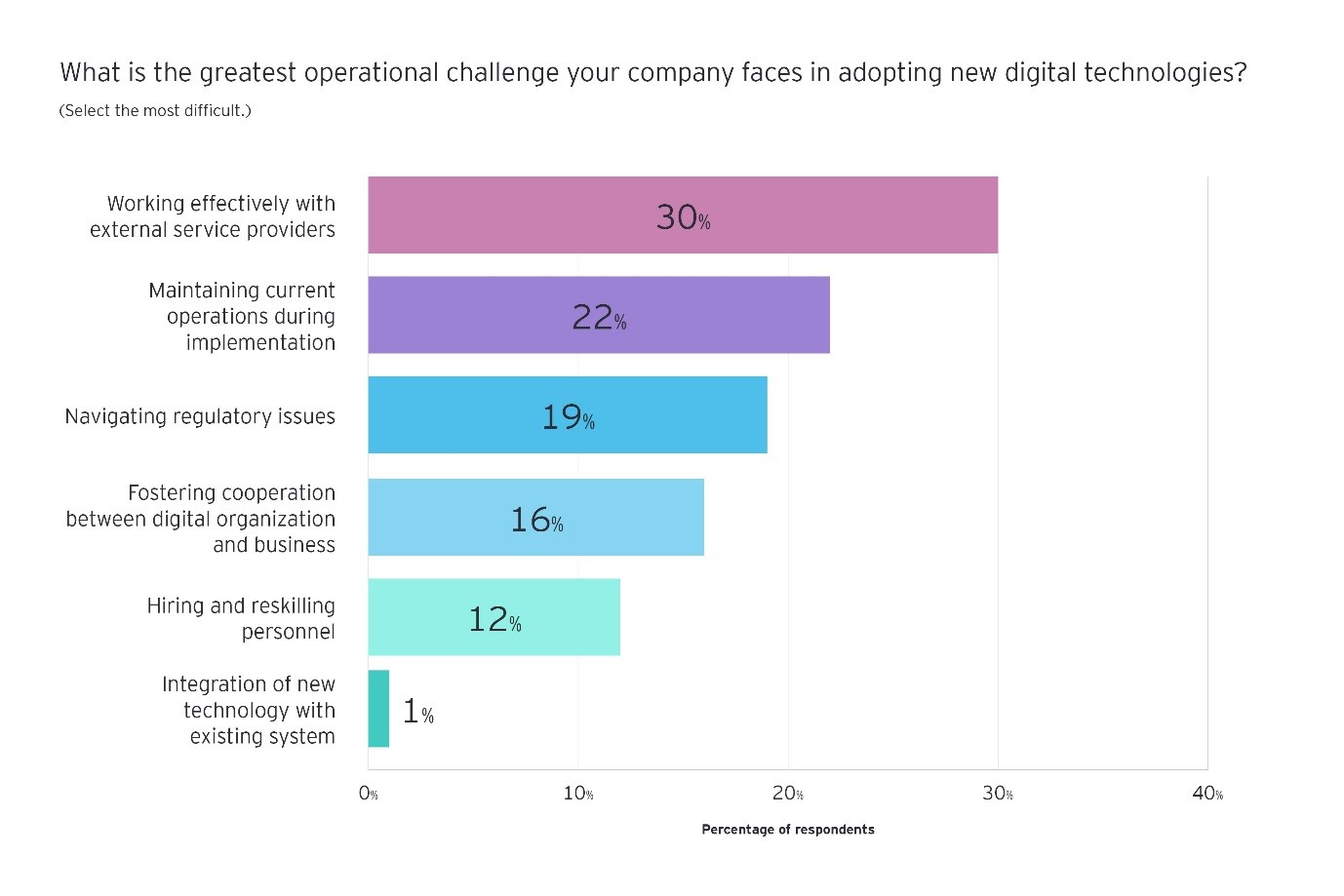 what is the greatest operational challenge your company faces in adopting new digital technologies