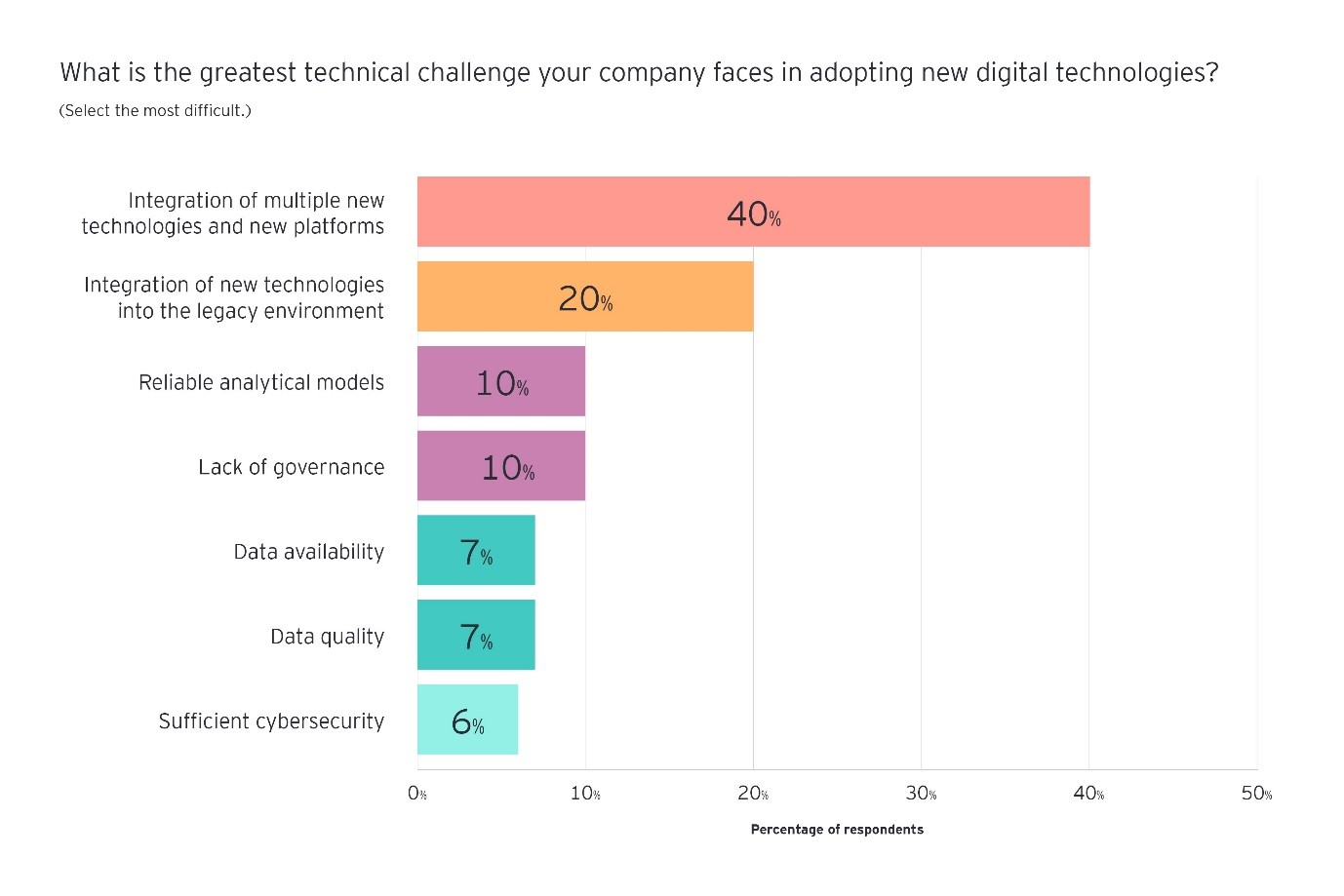what is the greatest technical challenge your company faces in adopting new digital technologies