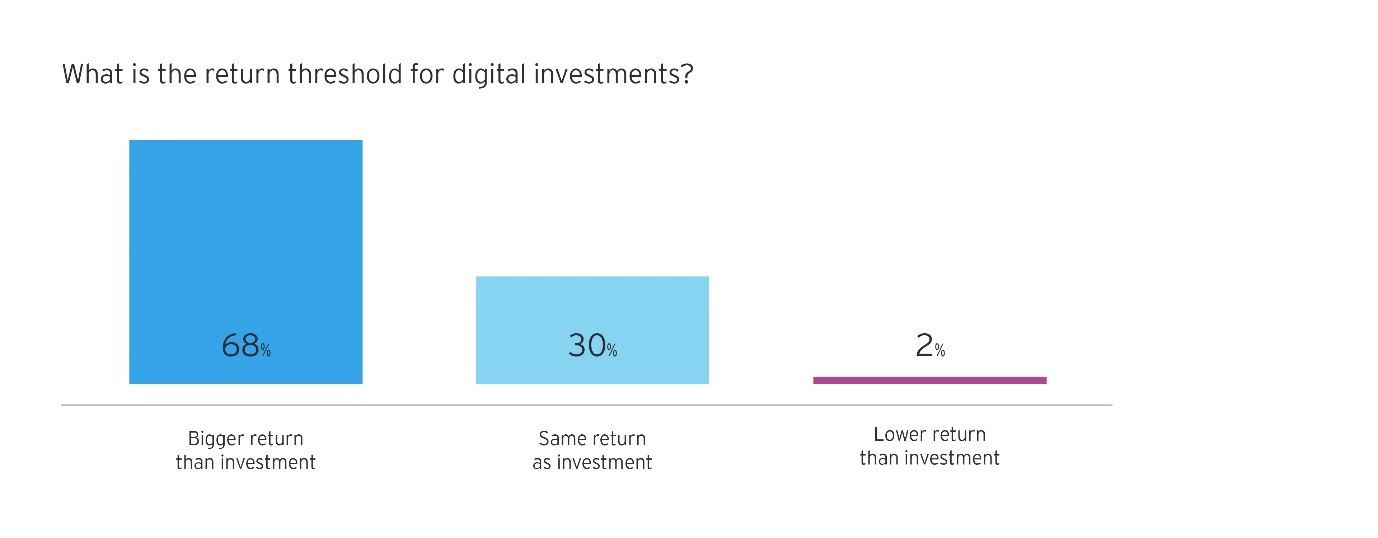 what is the return threshold for digital investments