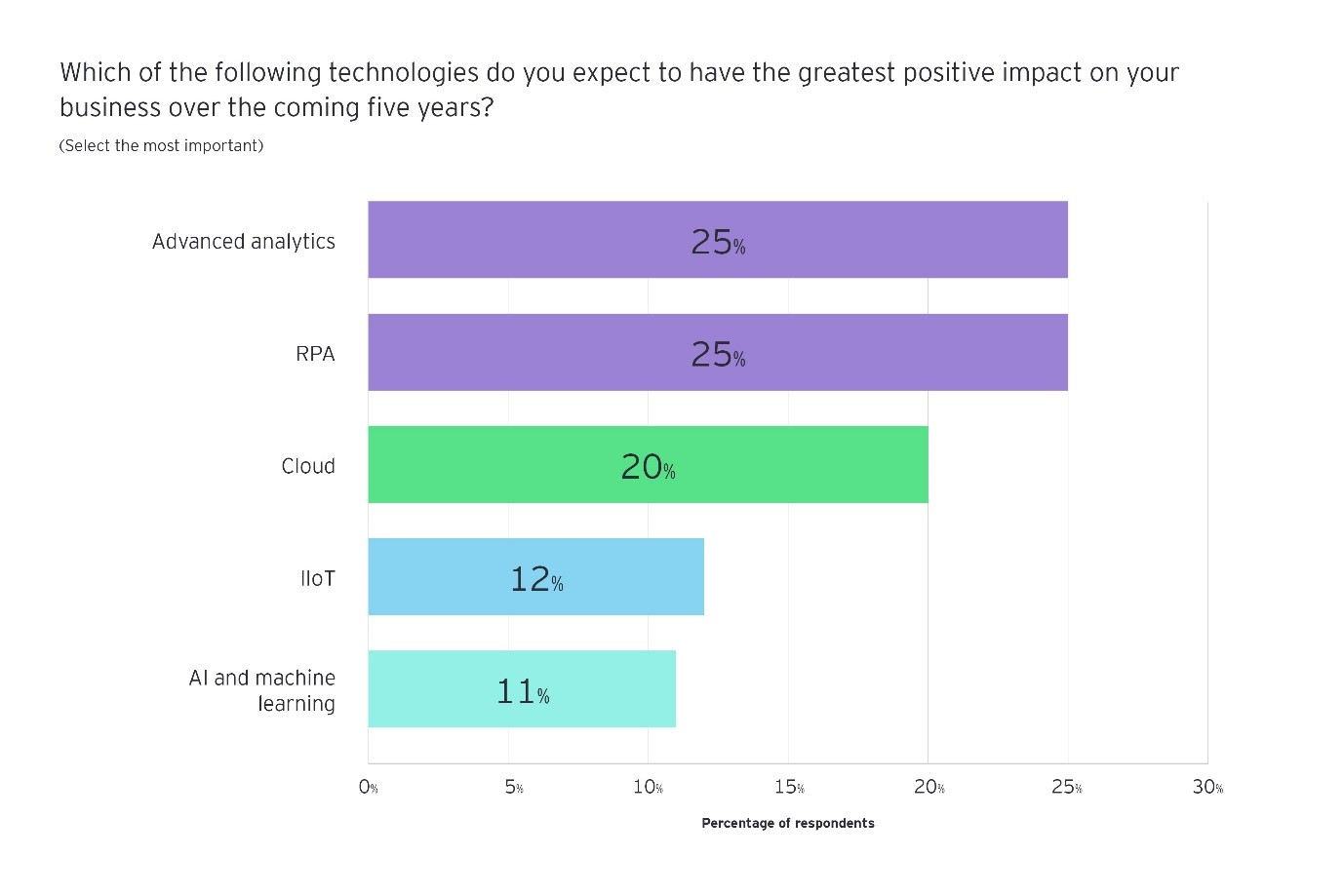 which of the following technologies do you expect to have the greatest positive impact on your business over the coming five years