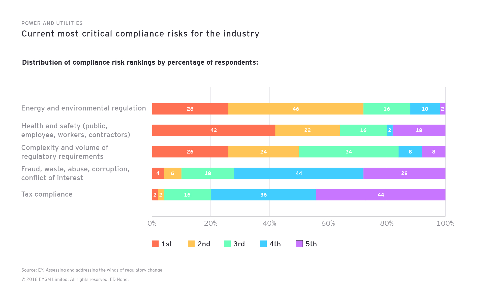 Power and Utilities. Current most critical compliance risks for the industry