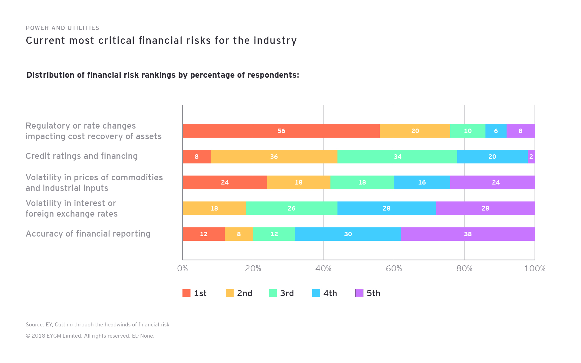 Power and Utilities. Current most critical financial risks for the industry