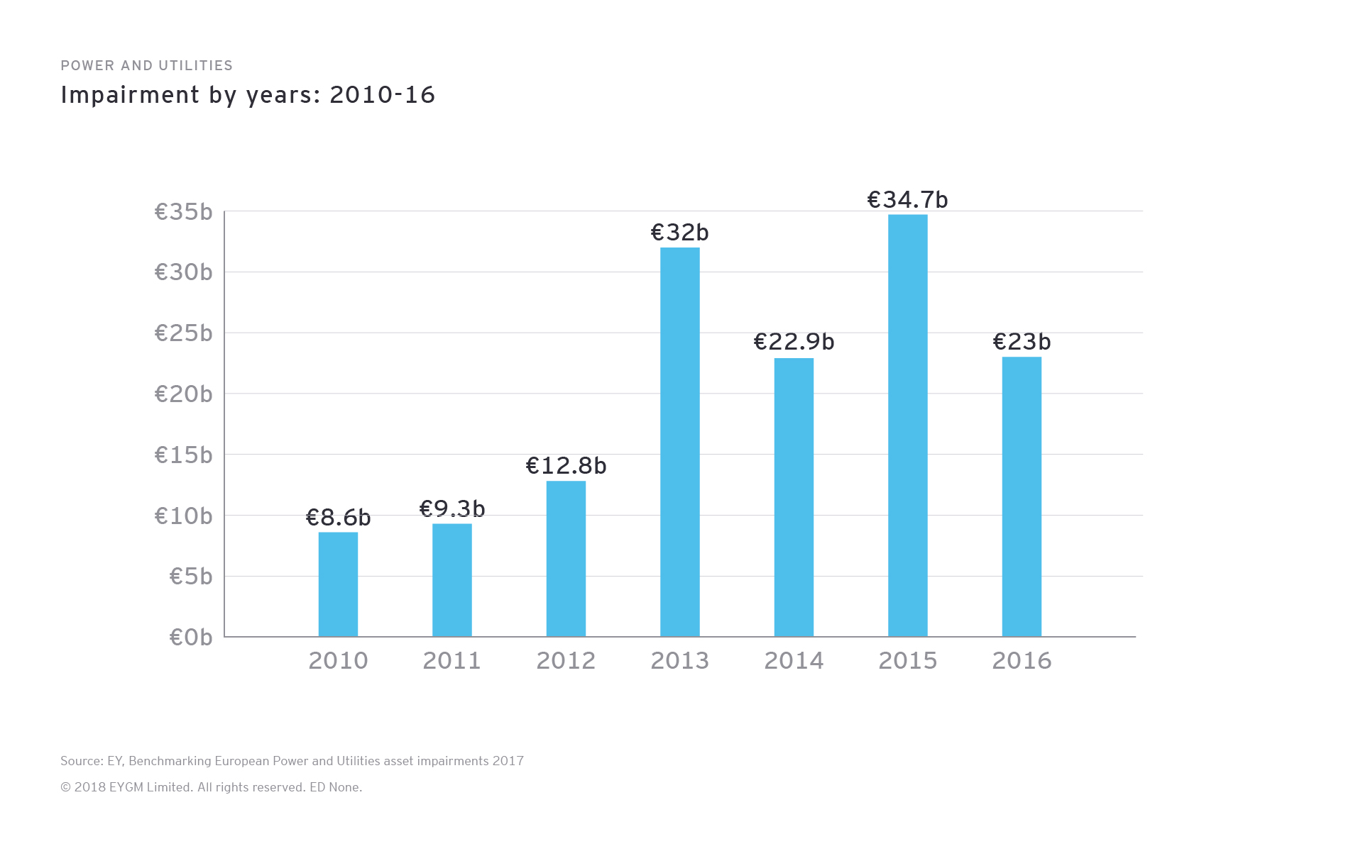 Power and Utilities. Impairment by year 2010-16
