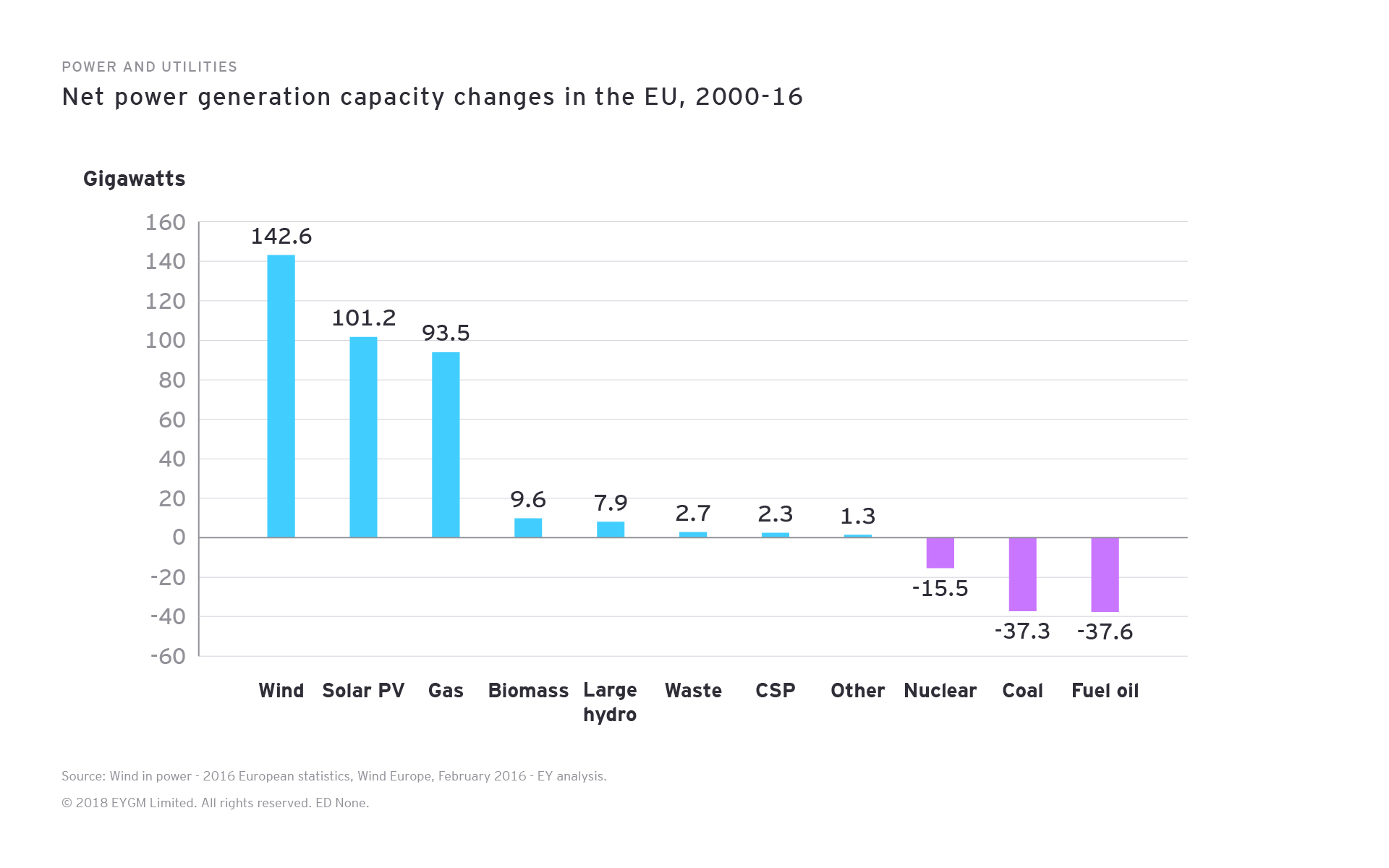 Power and Utilities. Net power generation capacity changes in the EU, 2000-16
