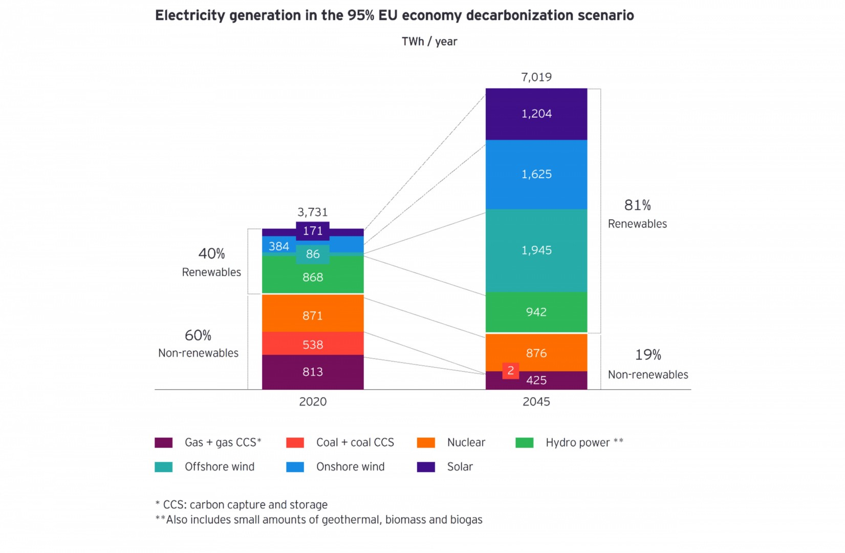 Decarbonization senario