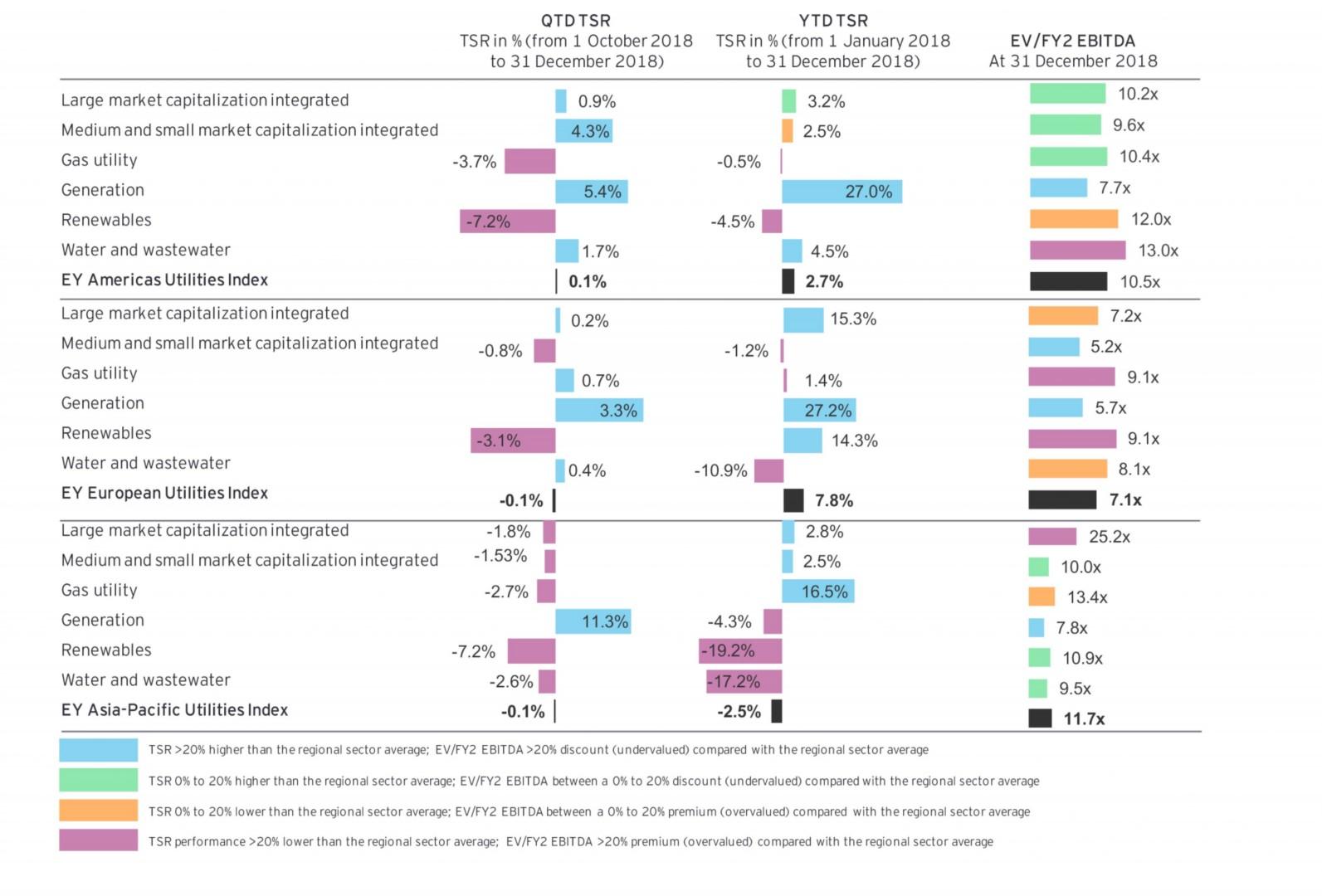 Generation assets deliver above markets returns