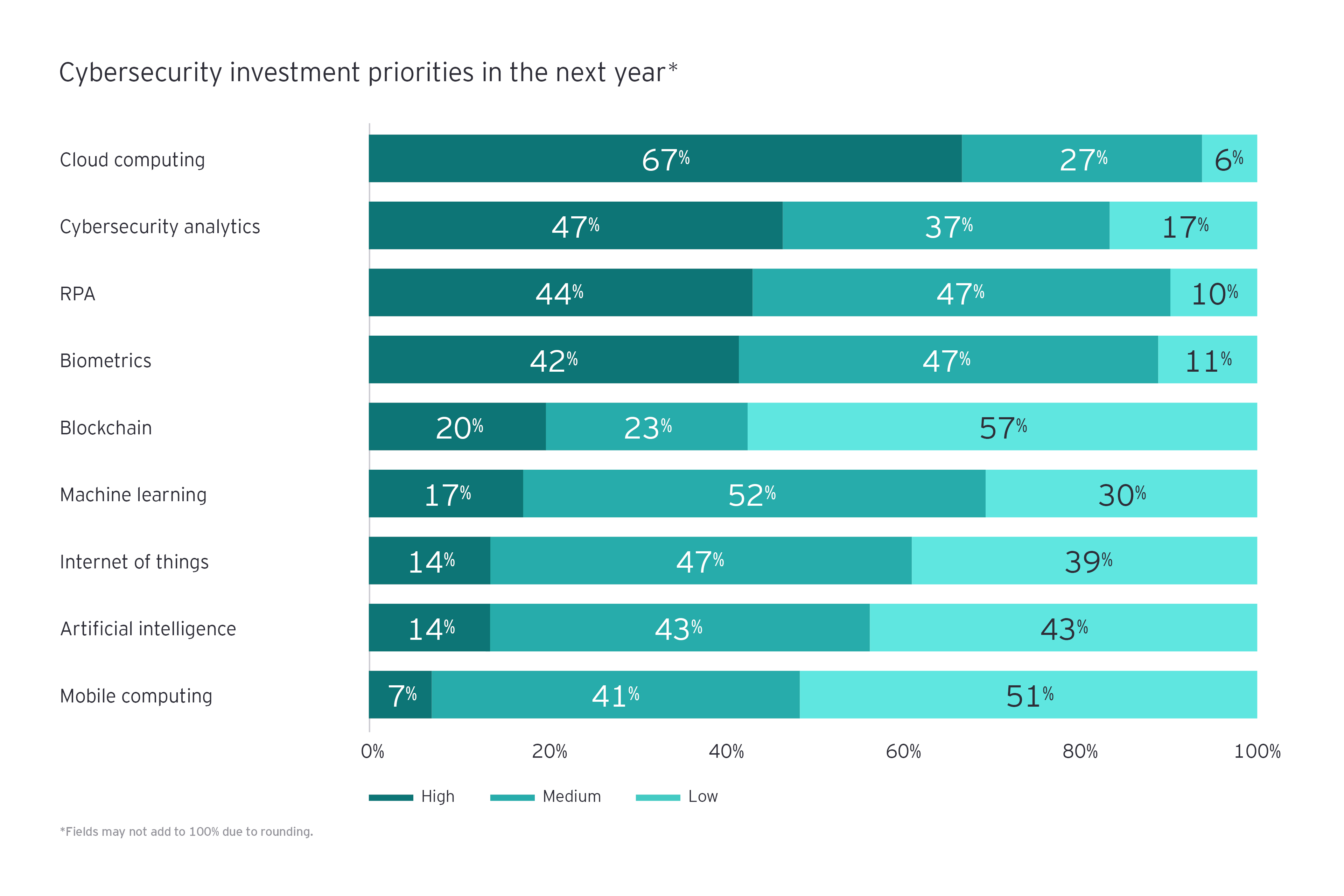 Cybersecurity investment priorities in the next year