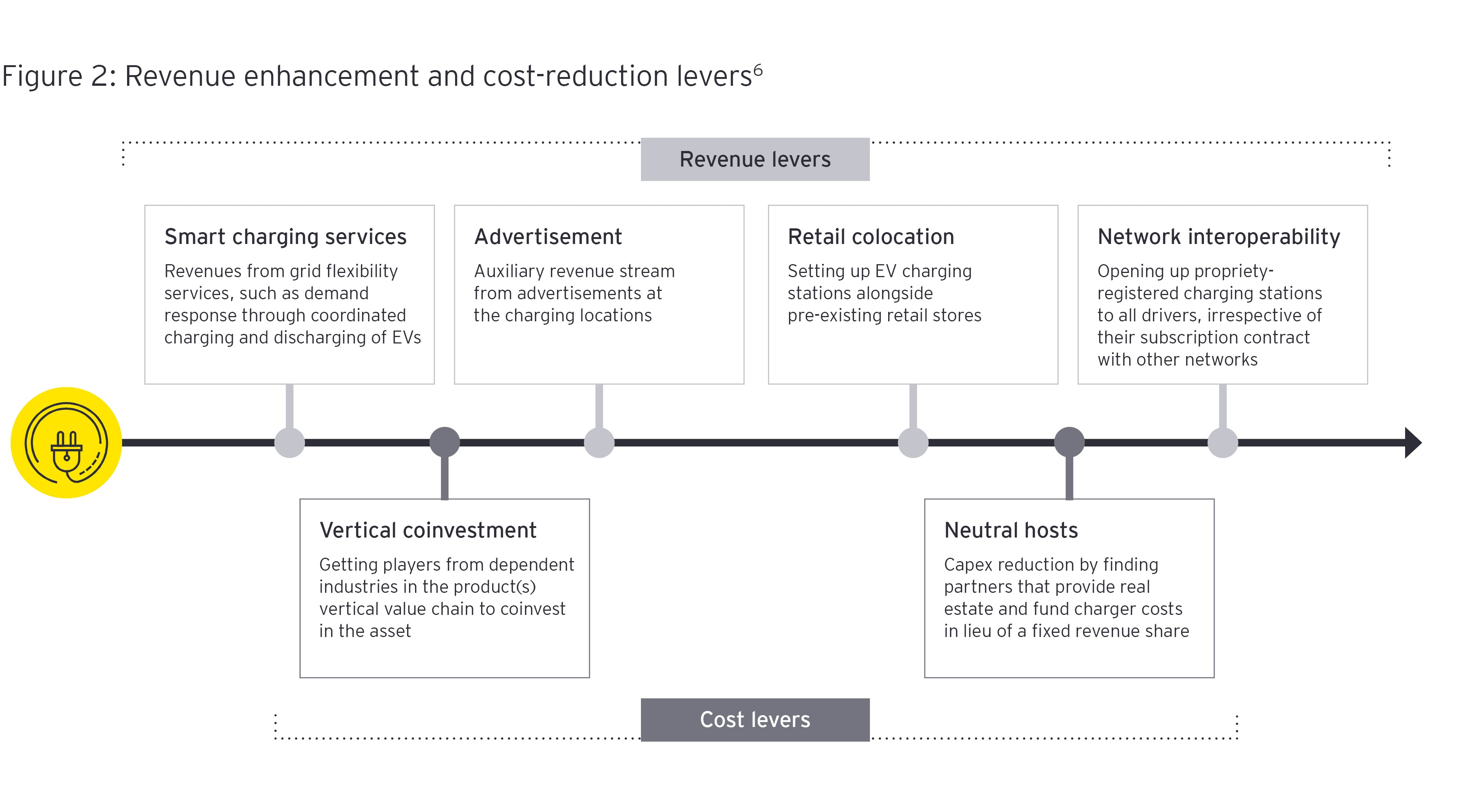 Revenue enhancement and cost reduction levers Infographic