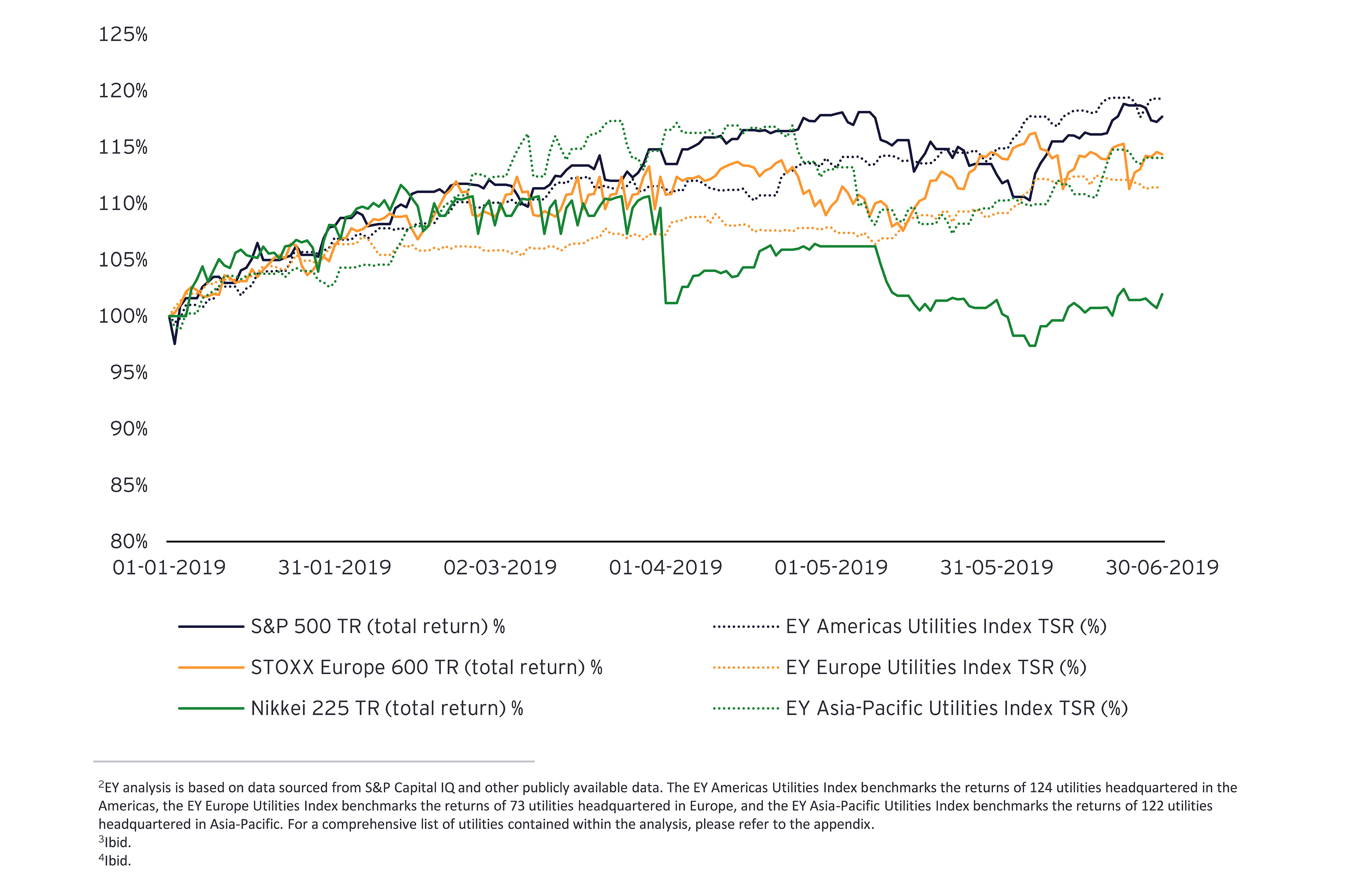 Total shareholder return (TSR) and valuation analysis graph