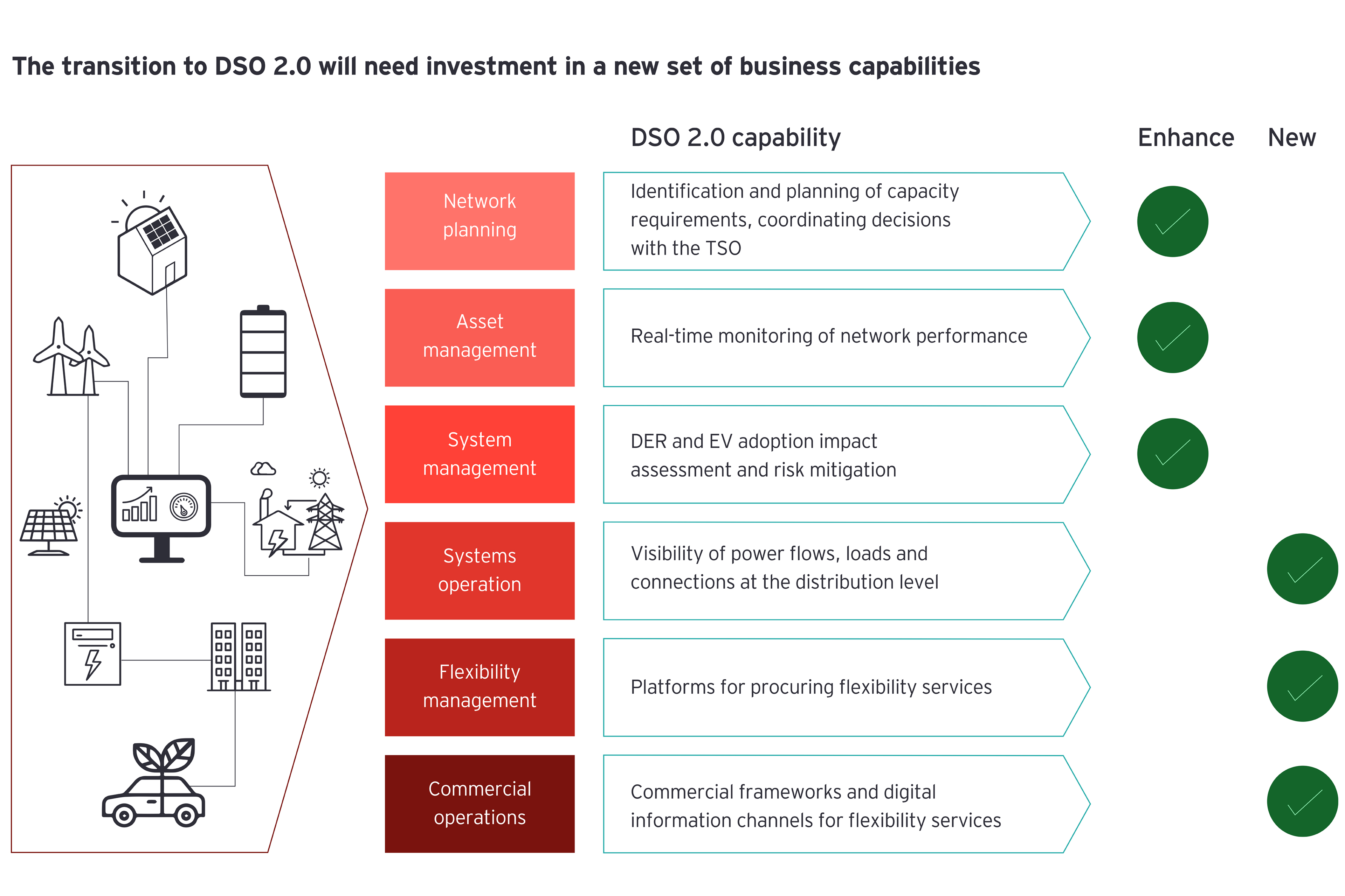 The transition to DSO 2.0 will need investment in a new set of business capabilities