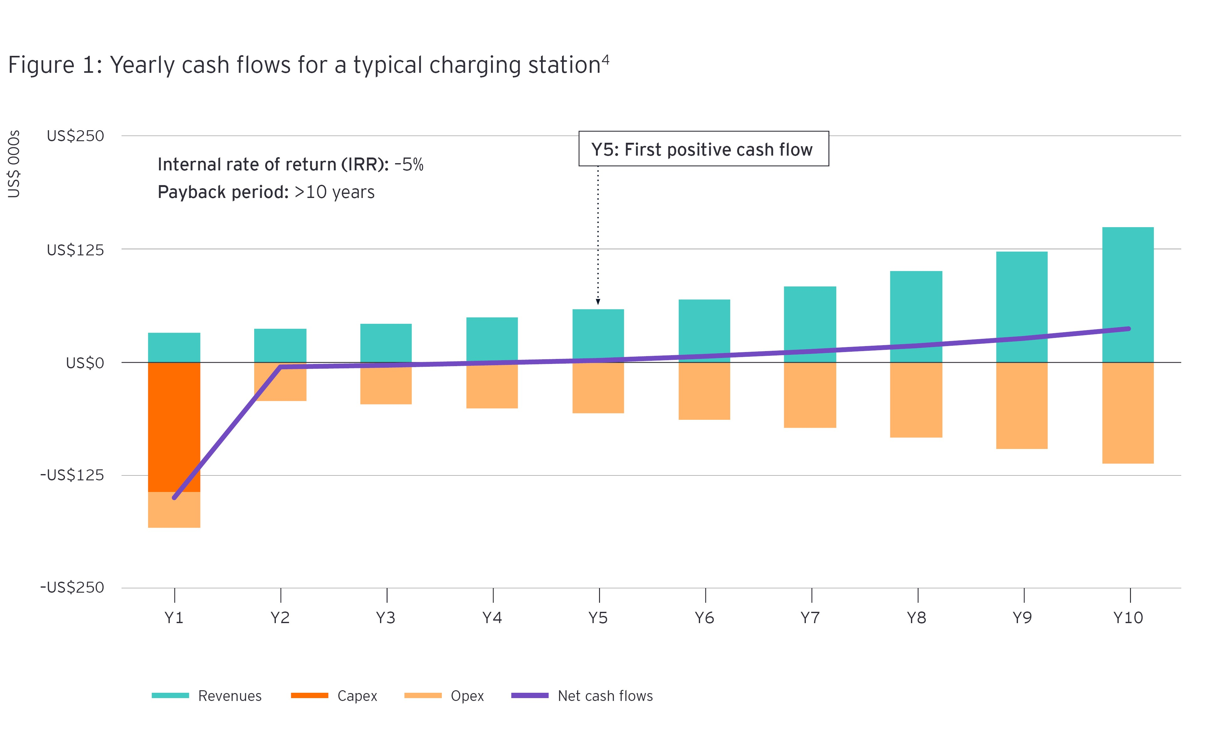 Yearly cash flows for a typical charging station Infographic